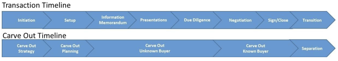 Transaction and Carve Out Timelines