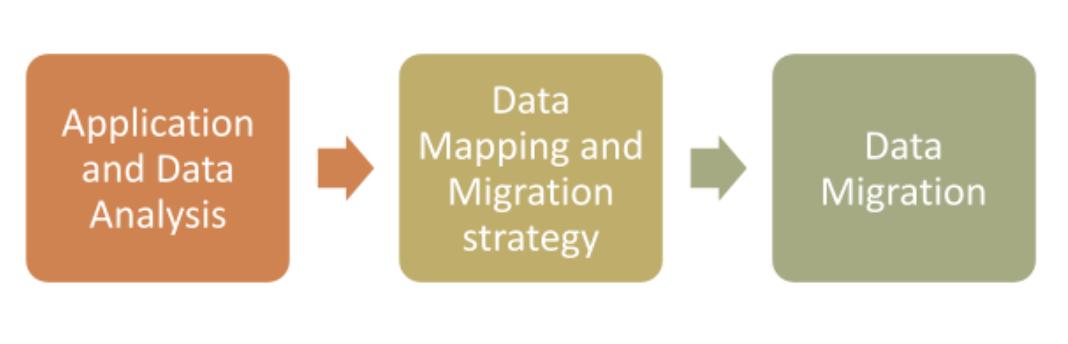 Data Migration Plan
