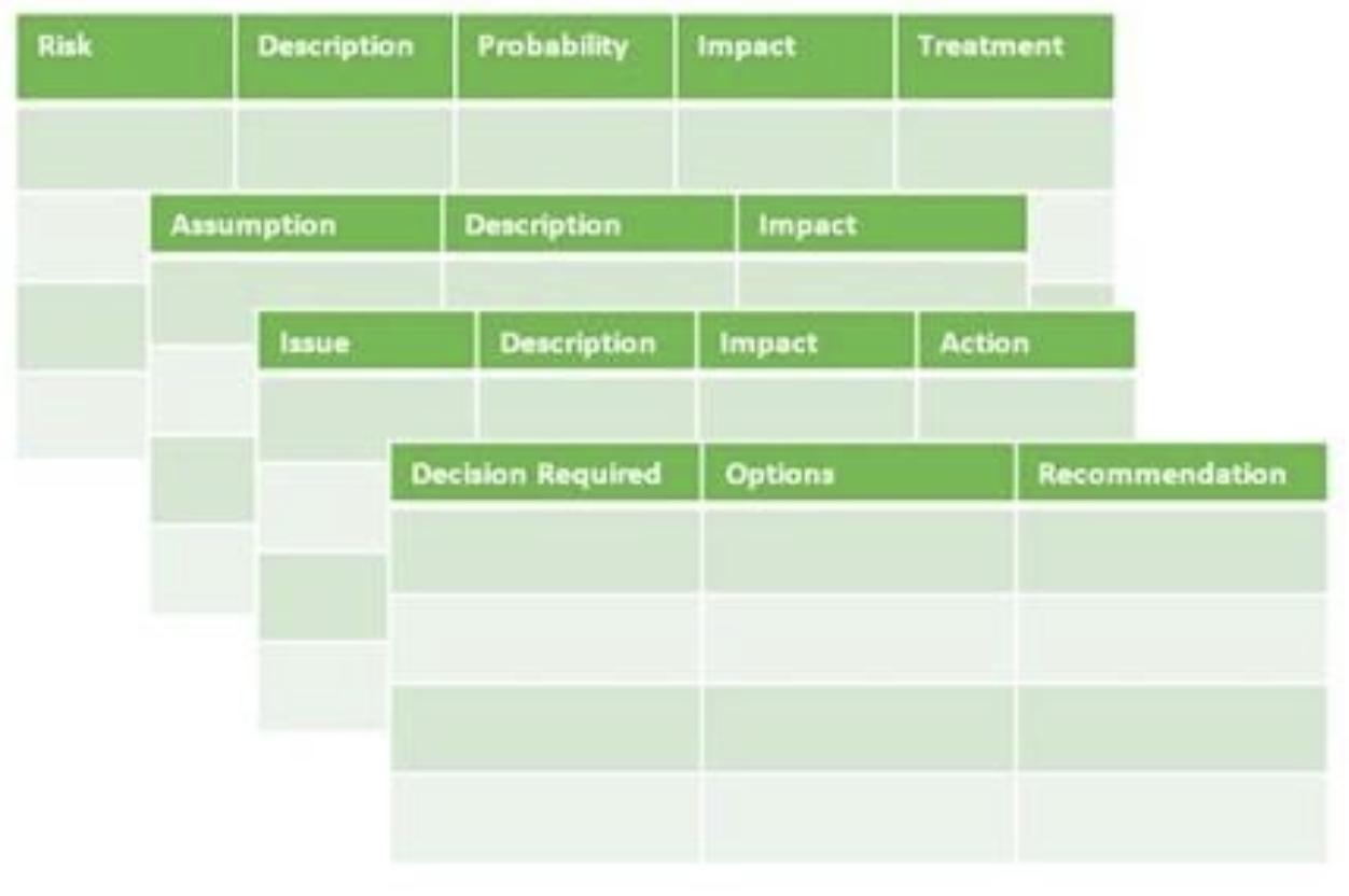risks, issues, assumptions and dependencies log