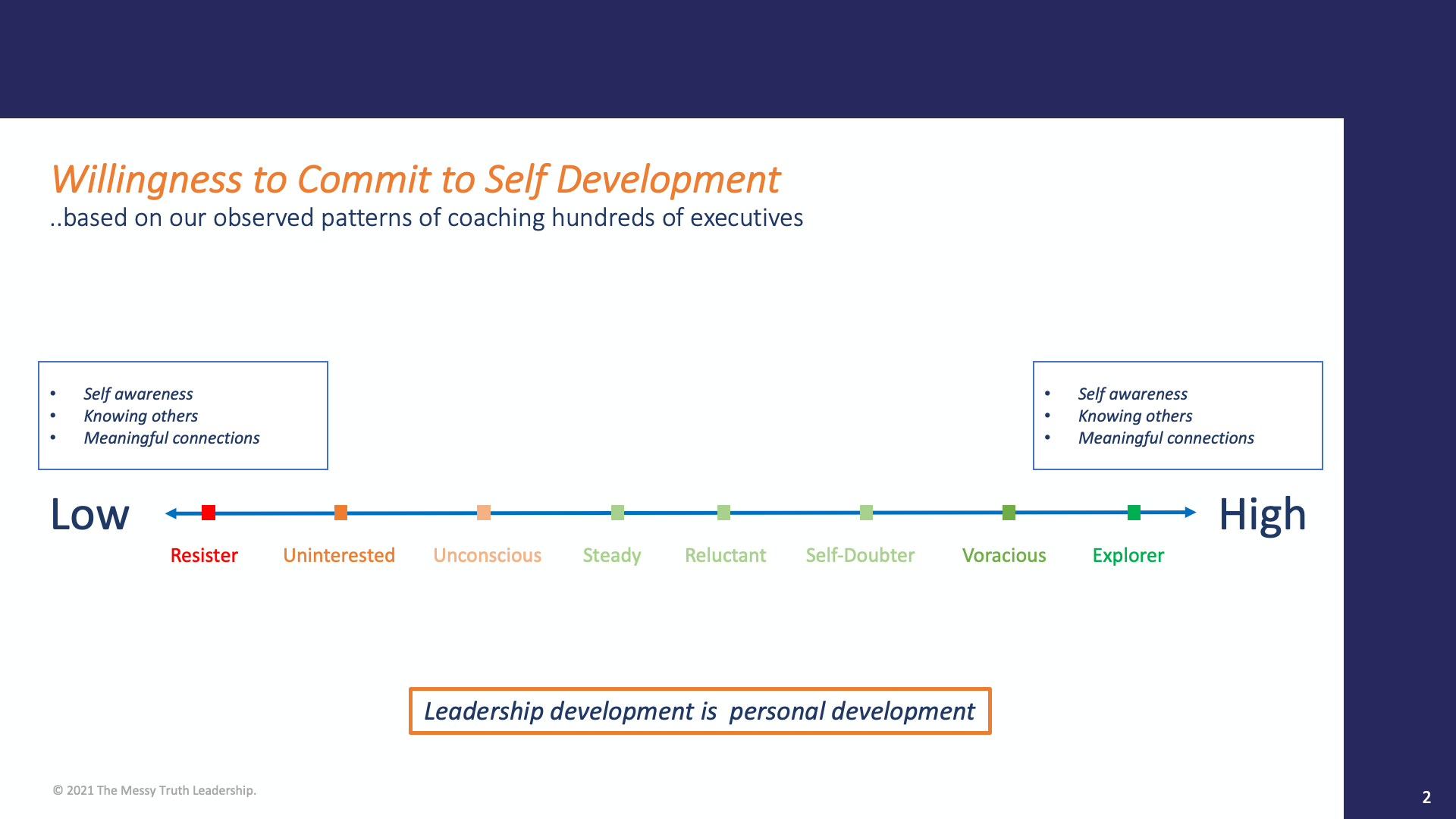 Willingness to commit to self development scale TMT