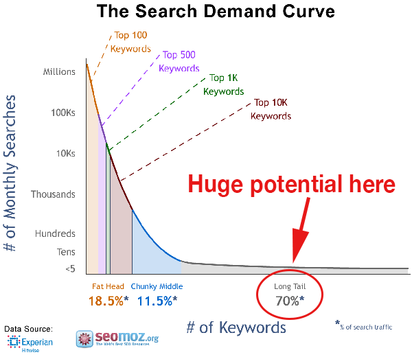 Most search traffic comes from long tail keywords