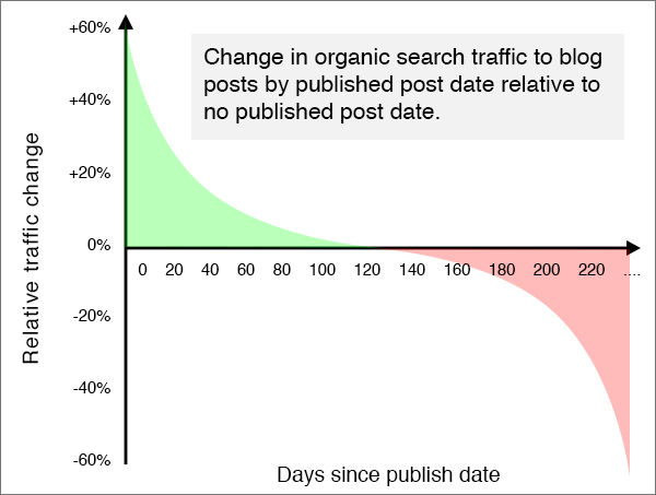 post-date-relative-traffic-chart-1