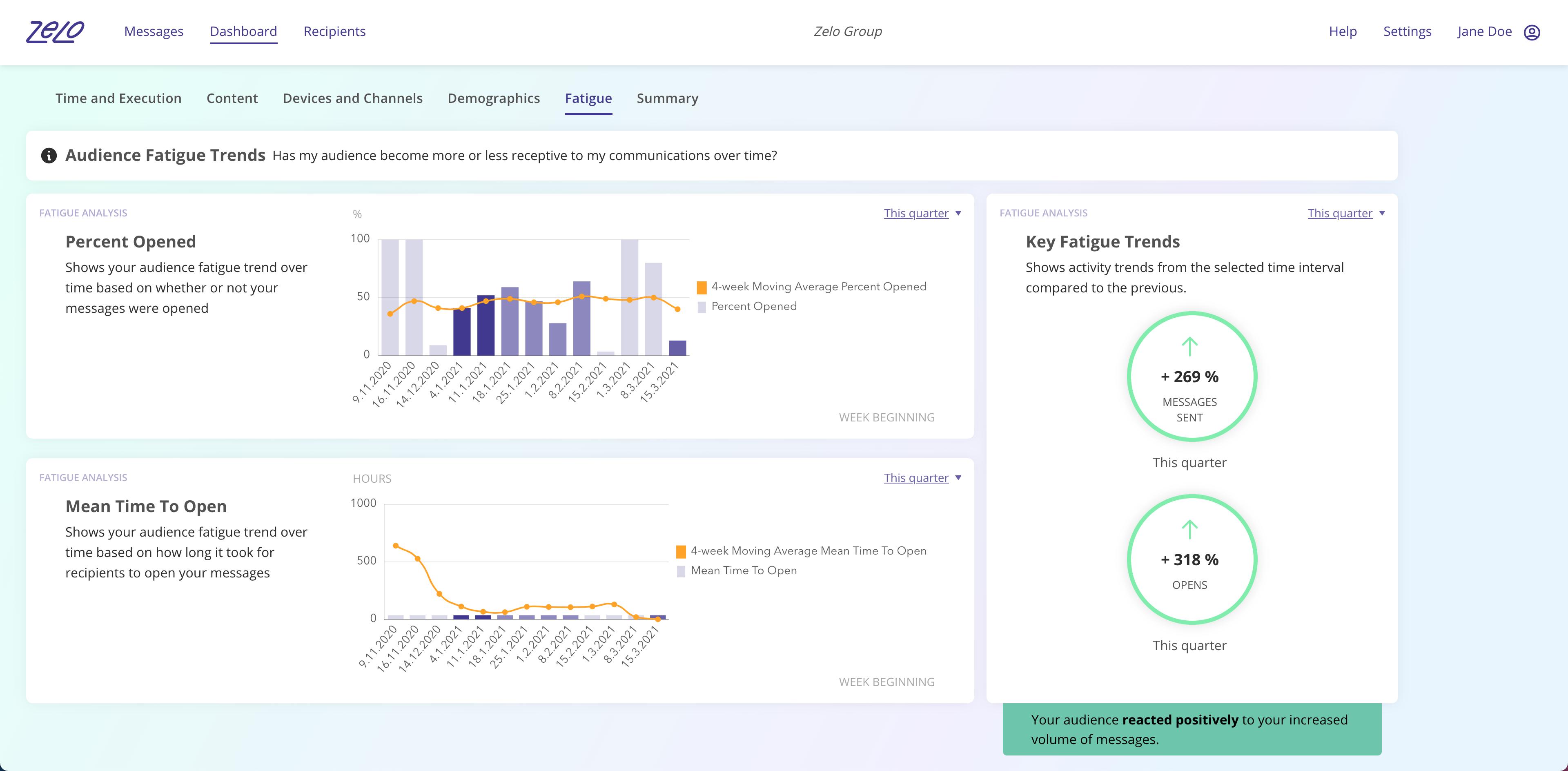 Screenshot of the new fatigue dashboard