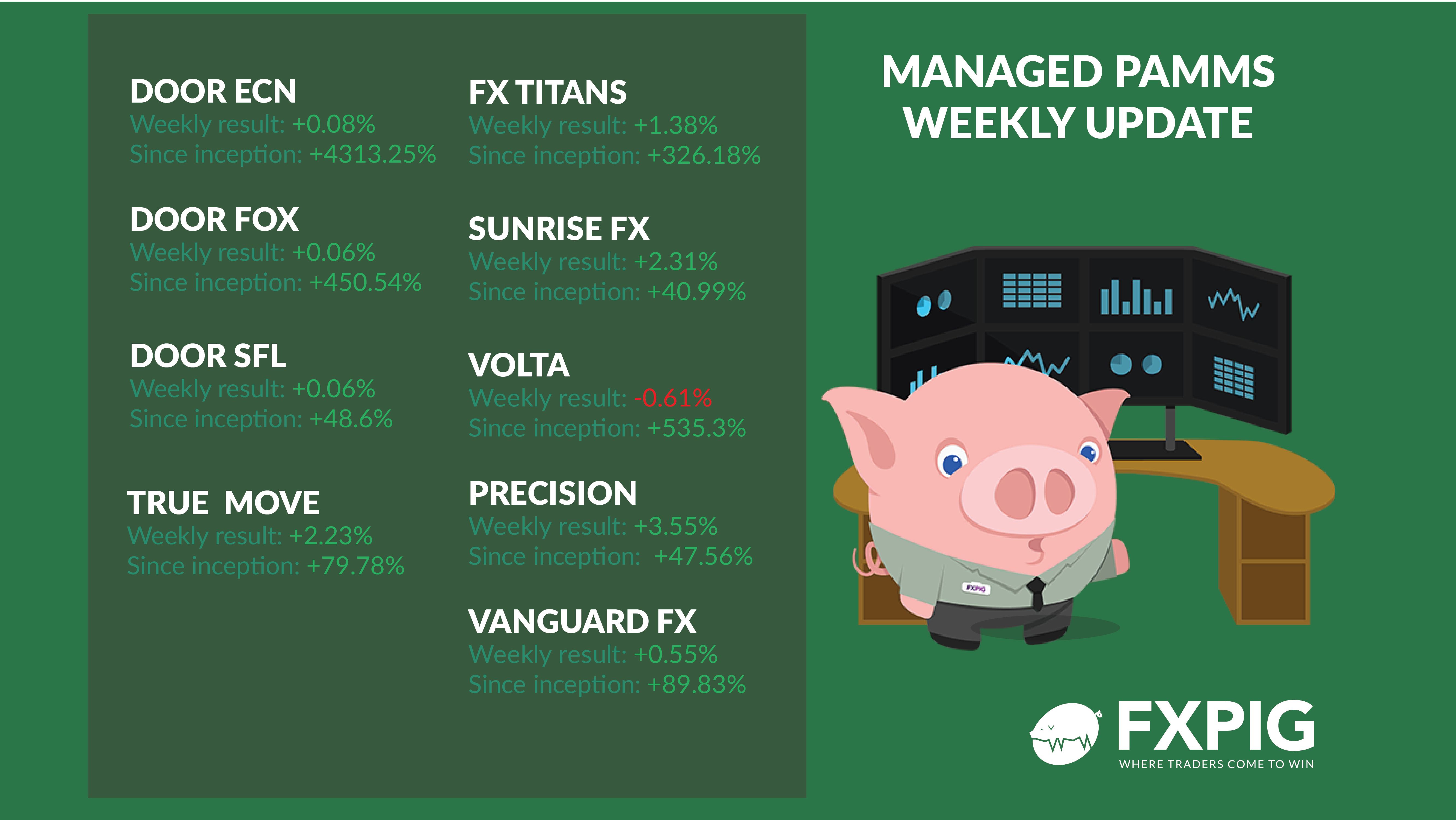 FOREX_MANAGED_ACCOUNTS_WEEKLY-RESULTS_NOV4_FXPIG
