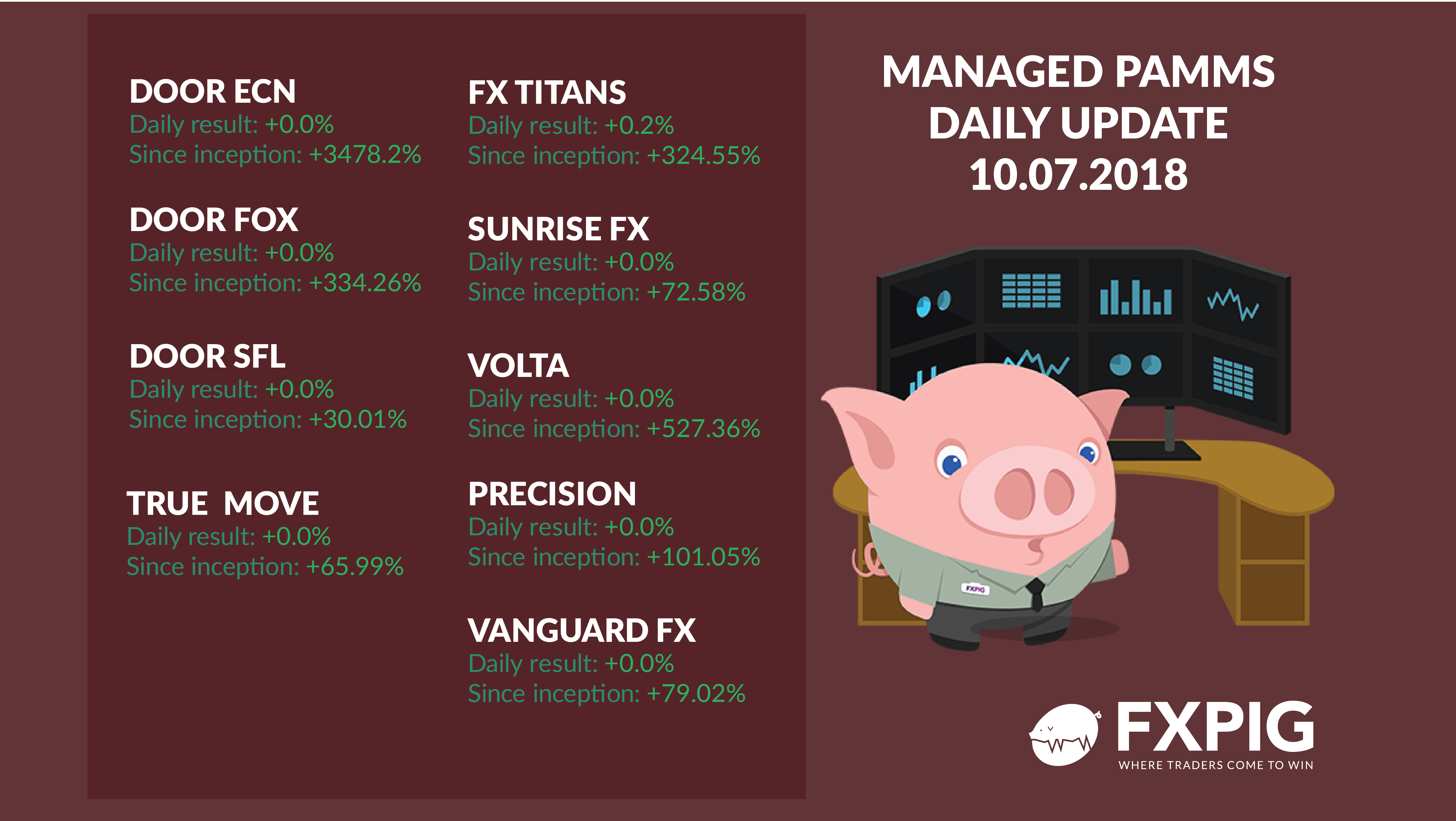 FOREX_managed-daily-accounts-results1007_FXPIG