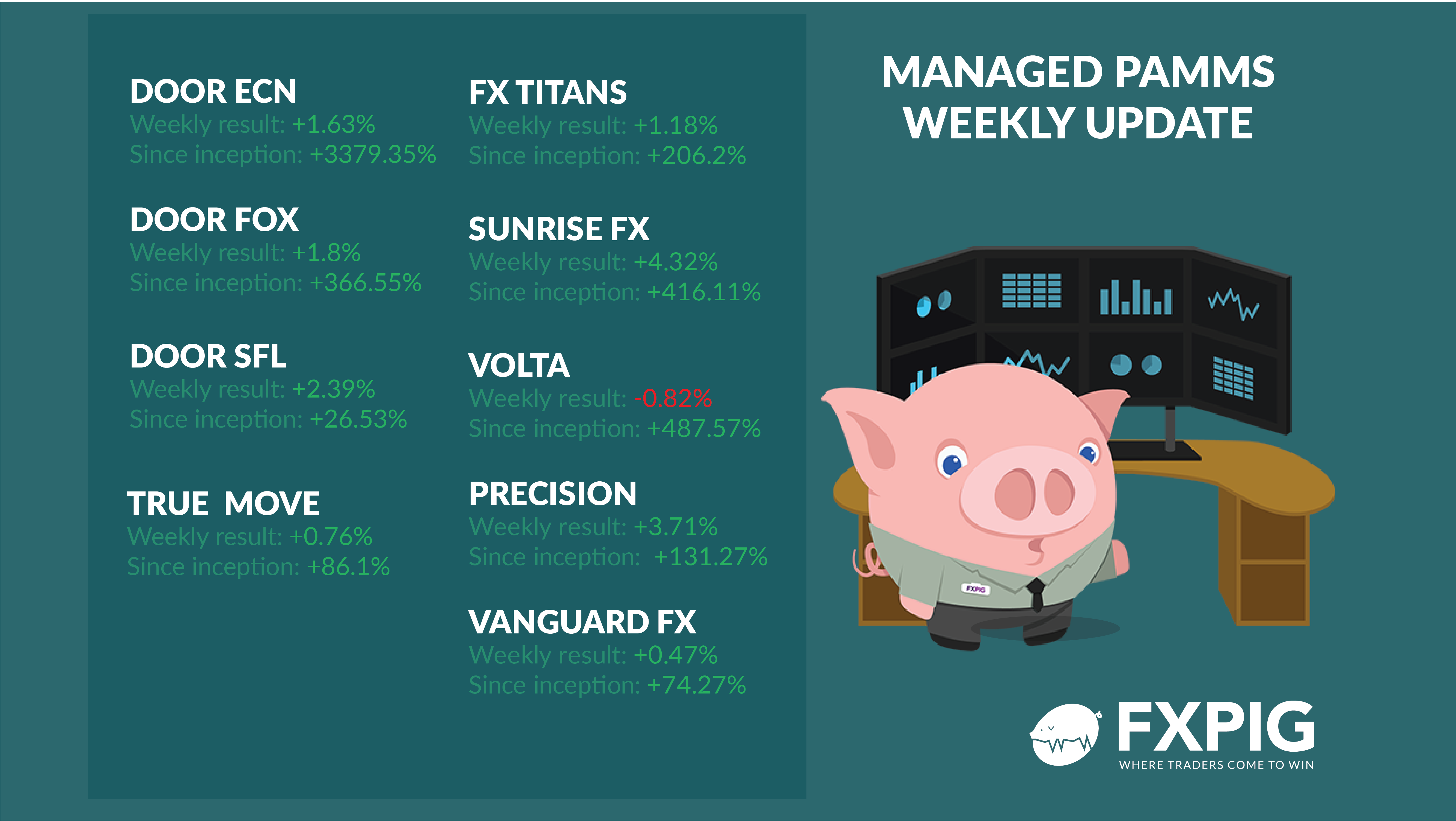 FOREX_PAMM-weekly-results-29-01-02-02-2018_FXPIG