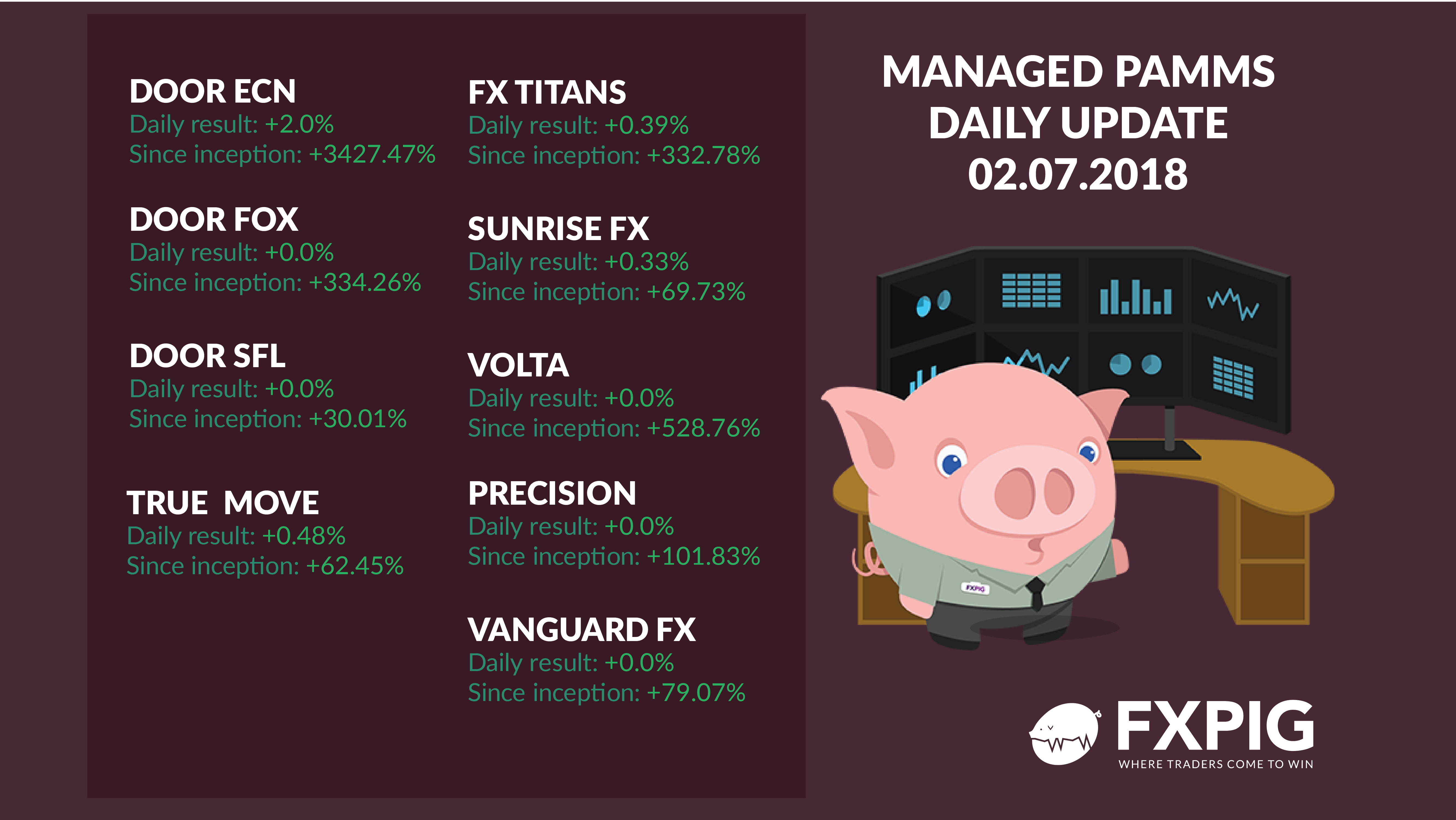FOREX_Daily-Managed-Accounts0207_FXPIG
