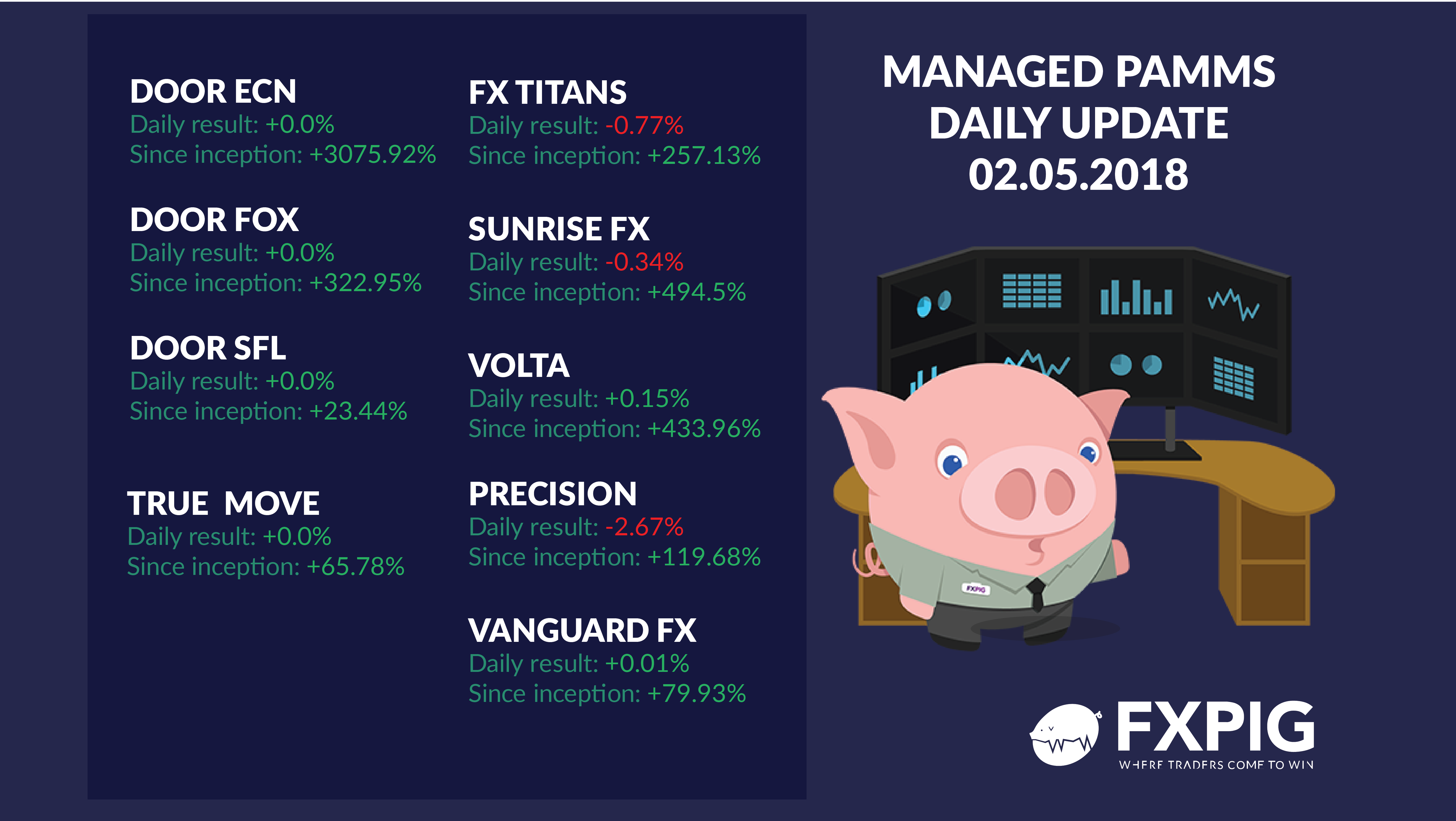 FOREX_MANAGED-ACOUNTS-DAILY-RESULTS-FXPIG