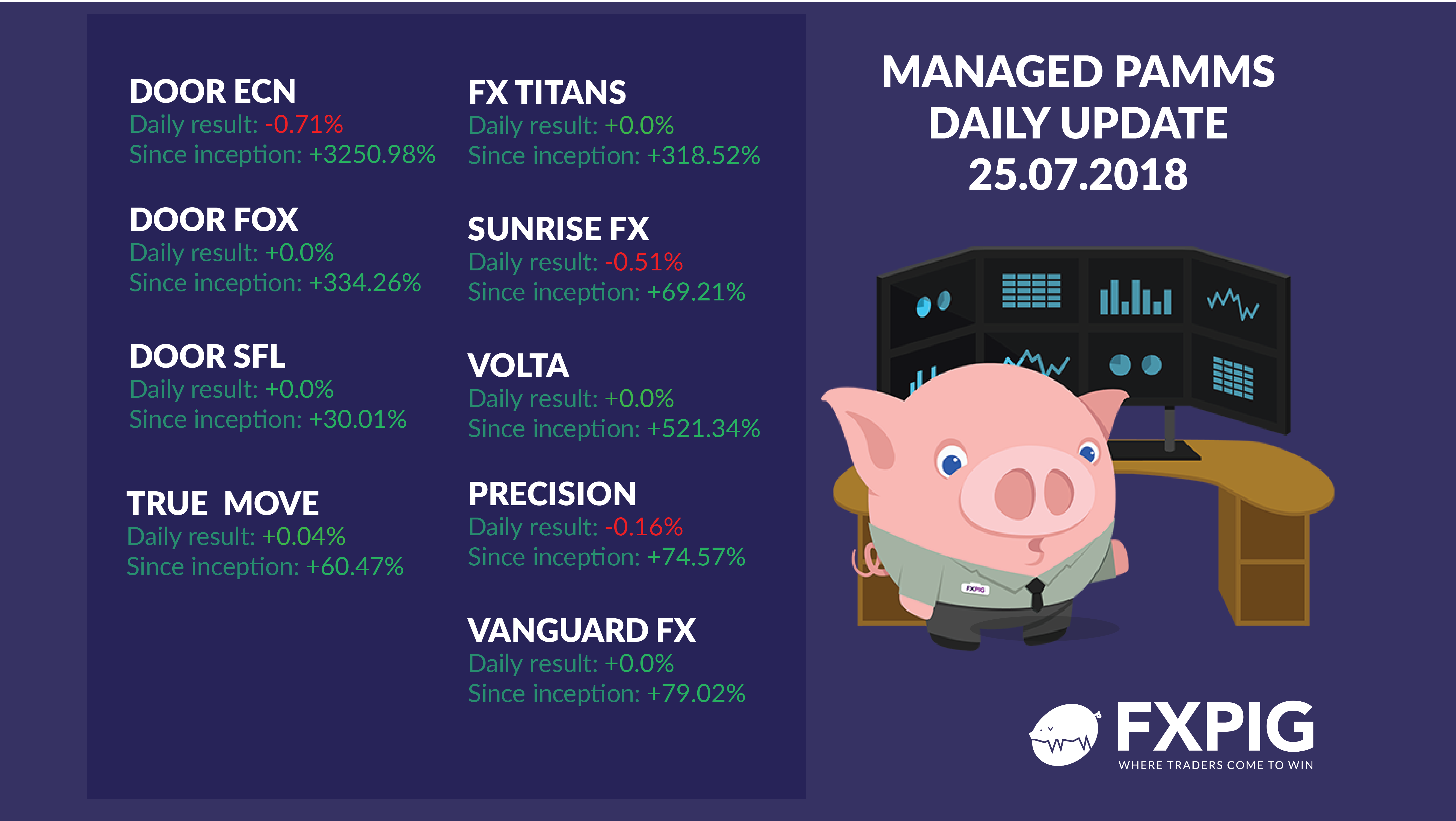 FOREX_managed-daily-results2507_FXPIG