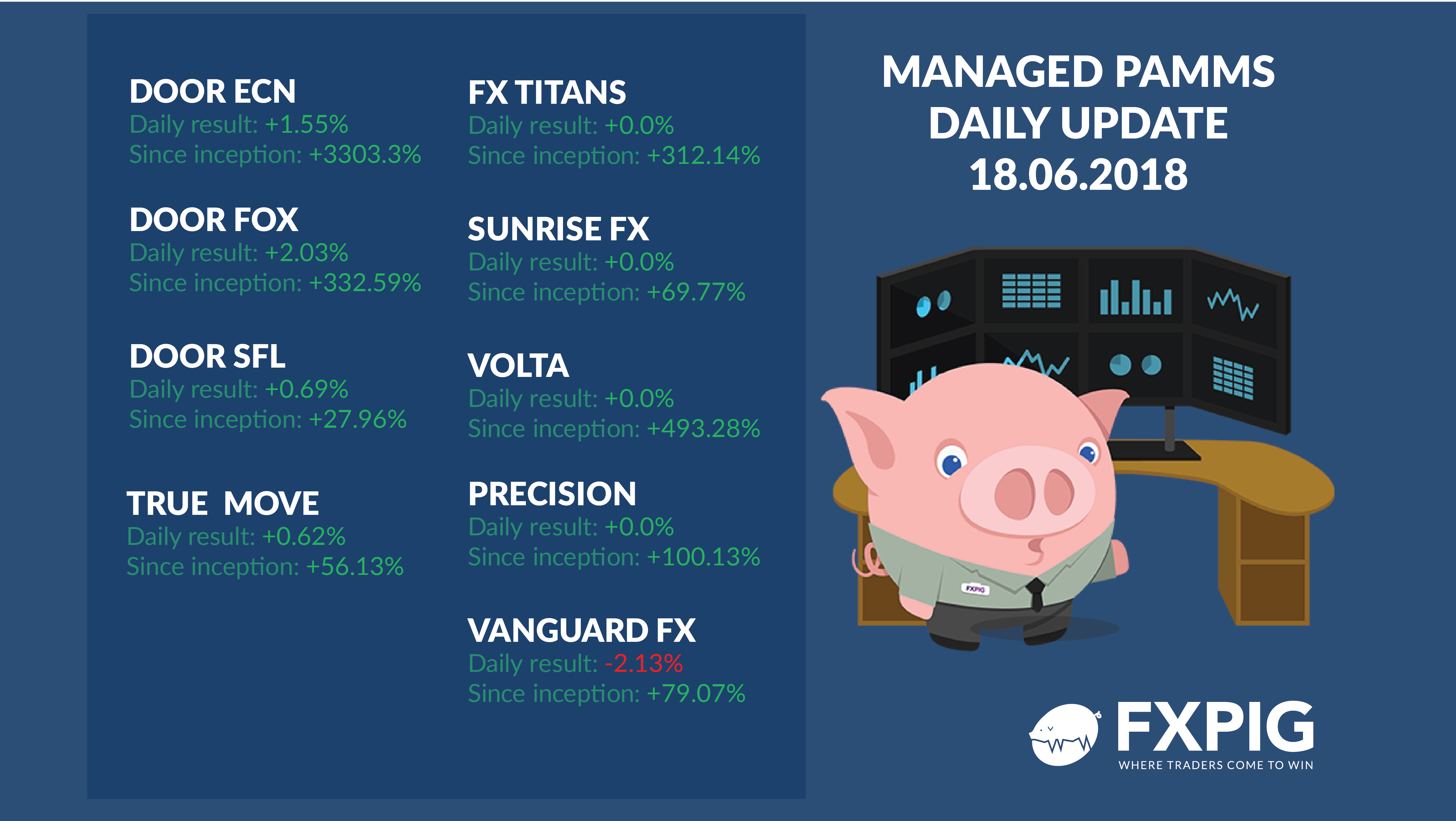 FOREX_Daily-managed-accounts1806_FXPIG