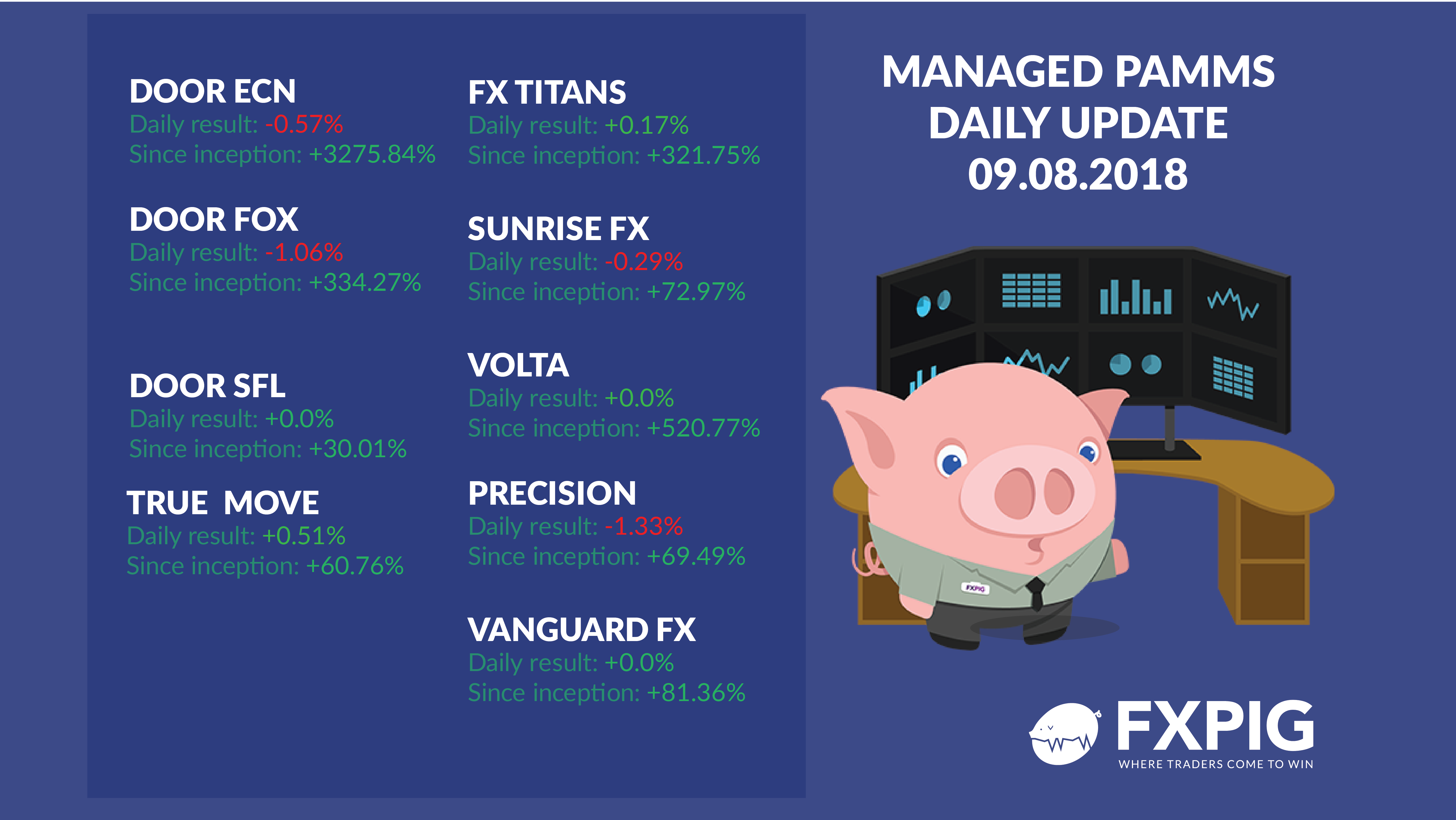 FOREX_managed-daily-accounts-0908_FXPIG