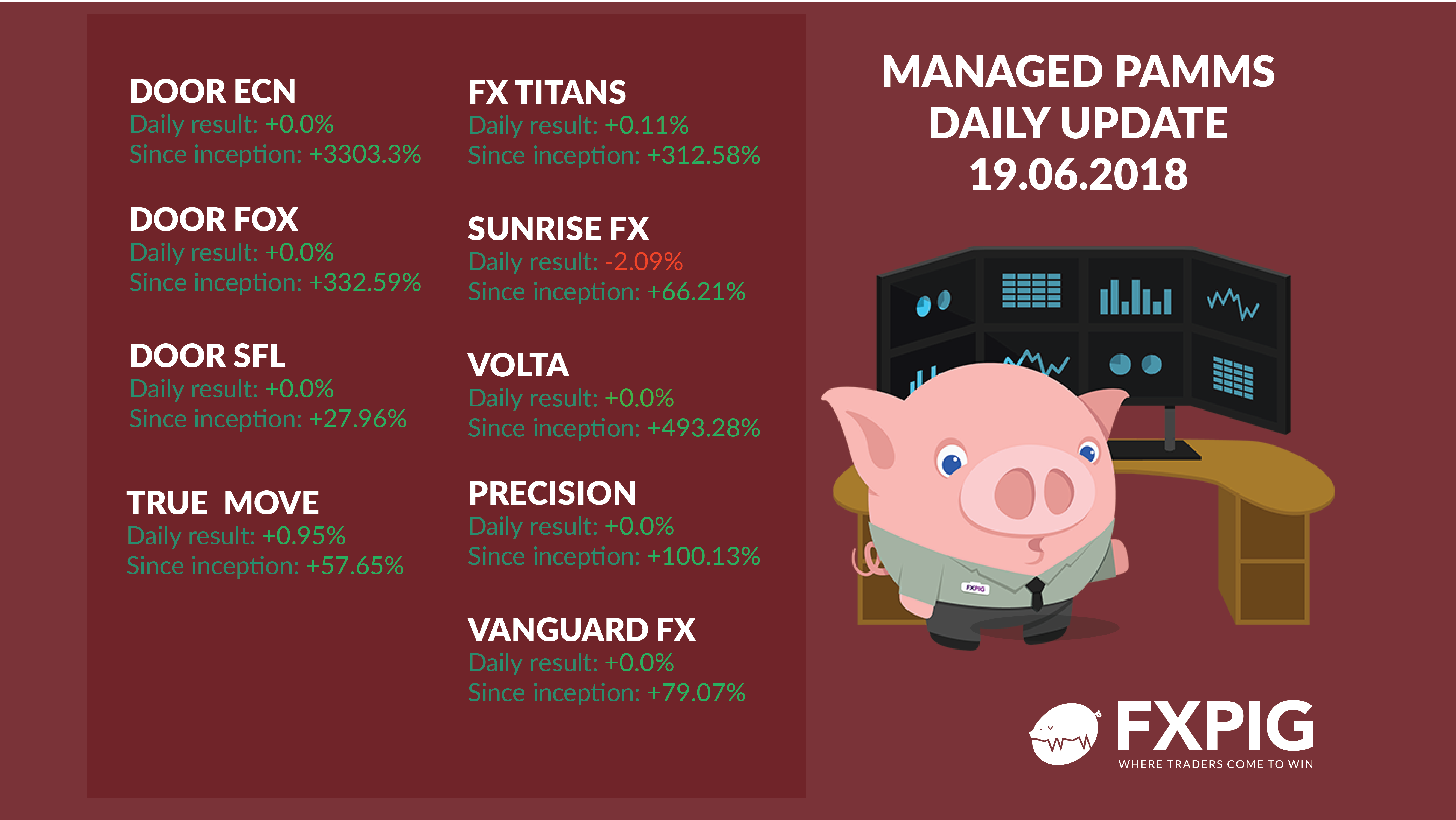 FOREX_managed-daily-results1906_FXPIG