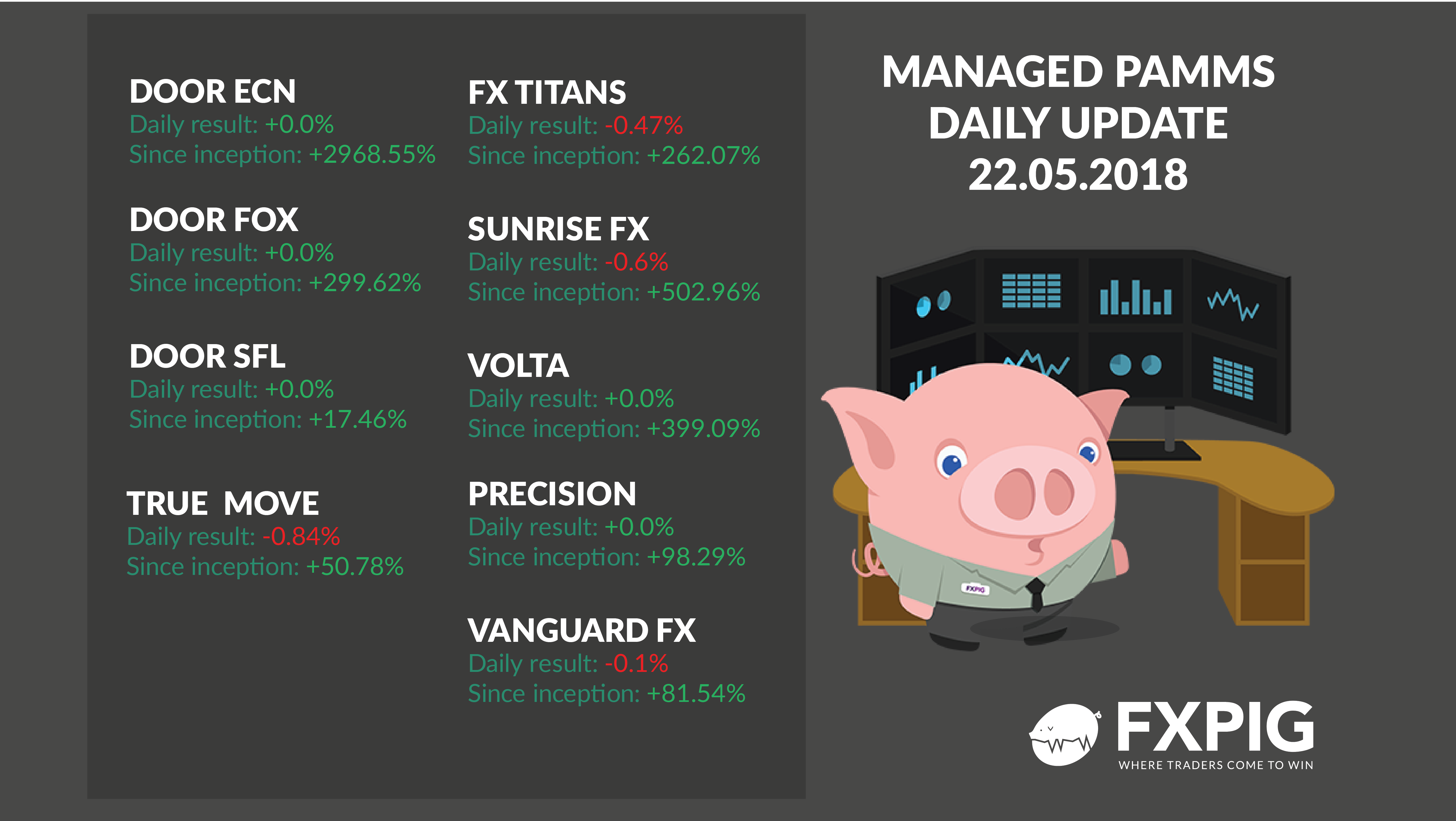 FOREX_Daily-managed-accounts2205_FXPIG