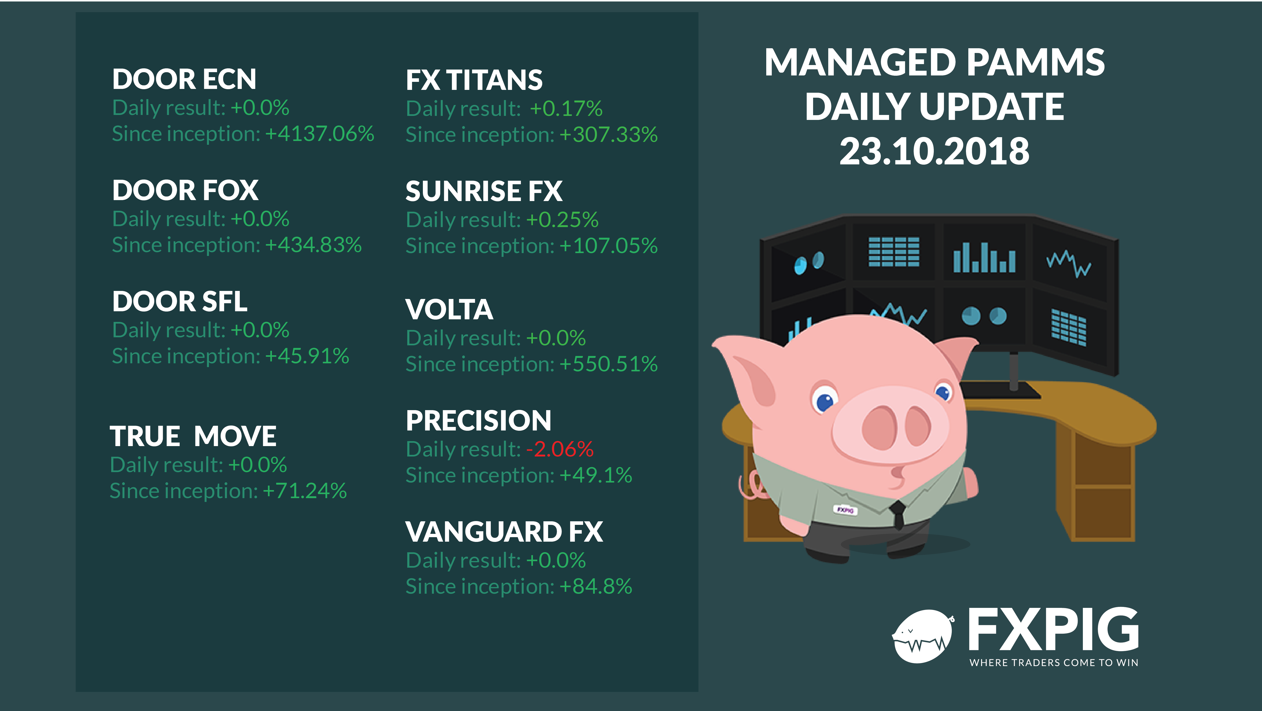 FOREX_Managed-Forex-Accounts-Daily-2310_FXPIG