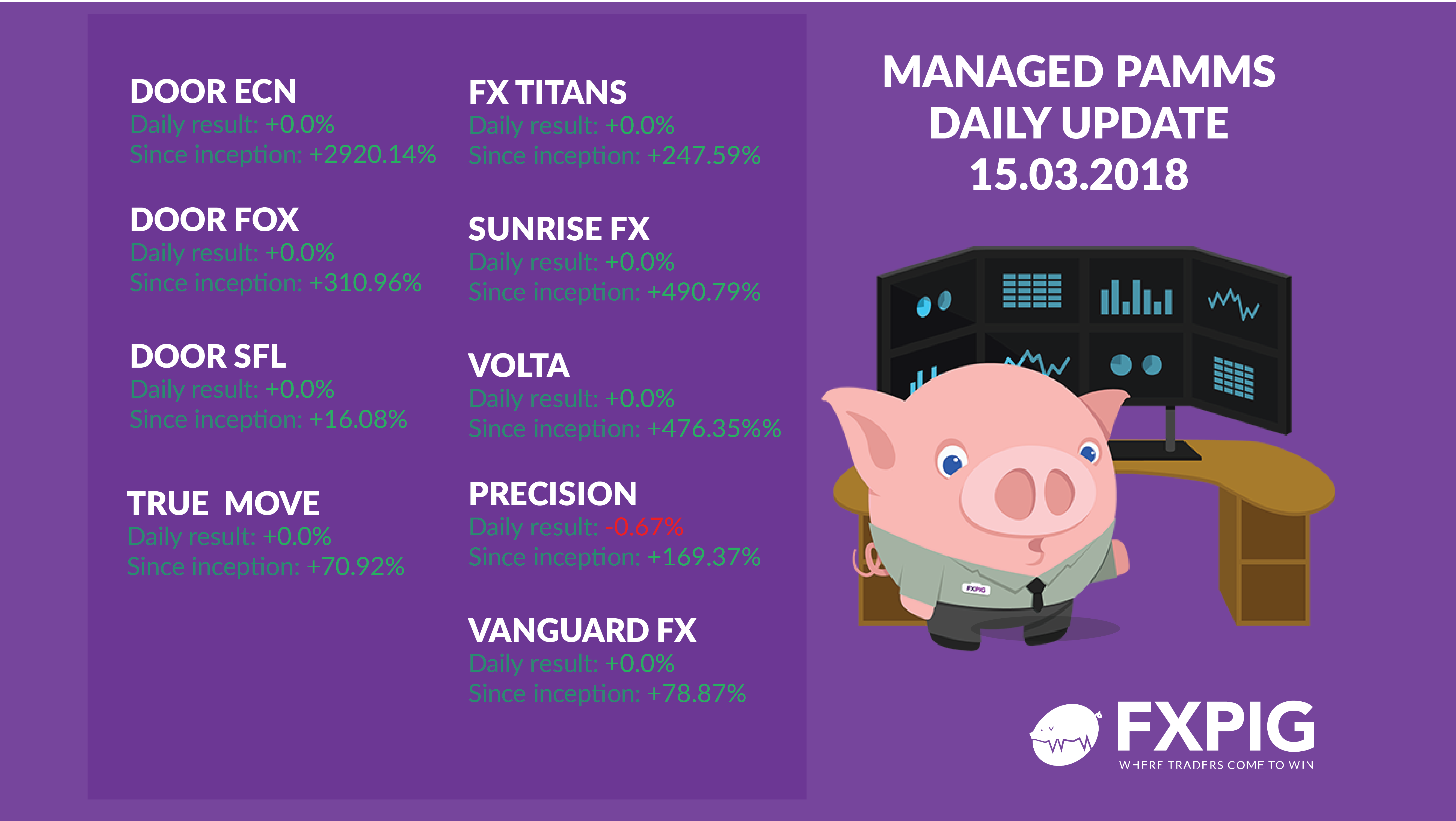 Managed-forex-accounts_daily-results_FXPIG