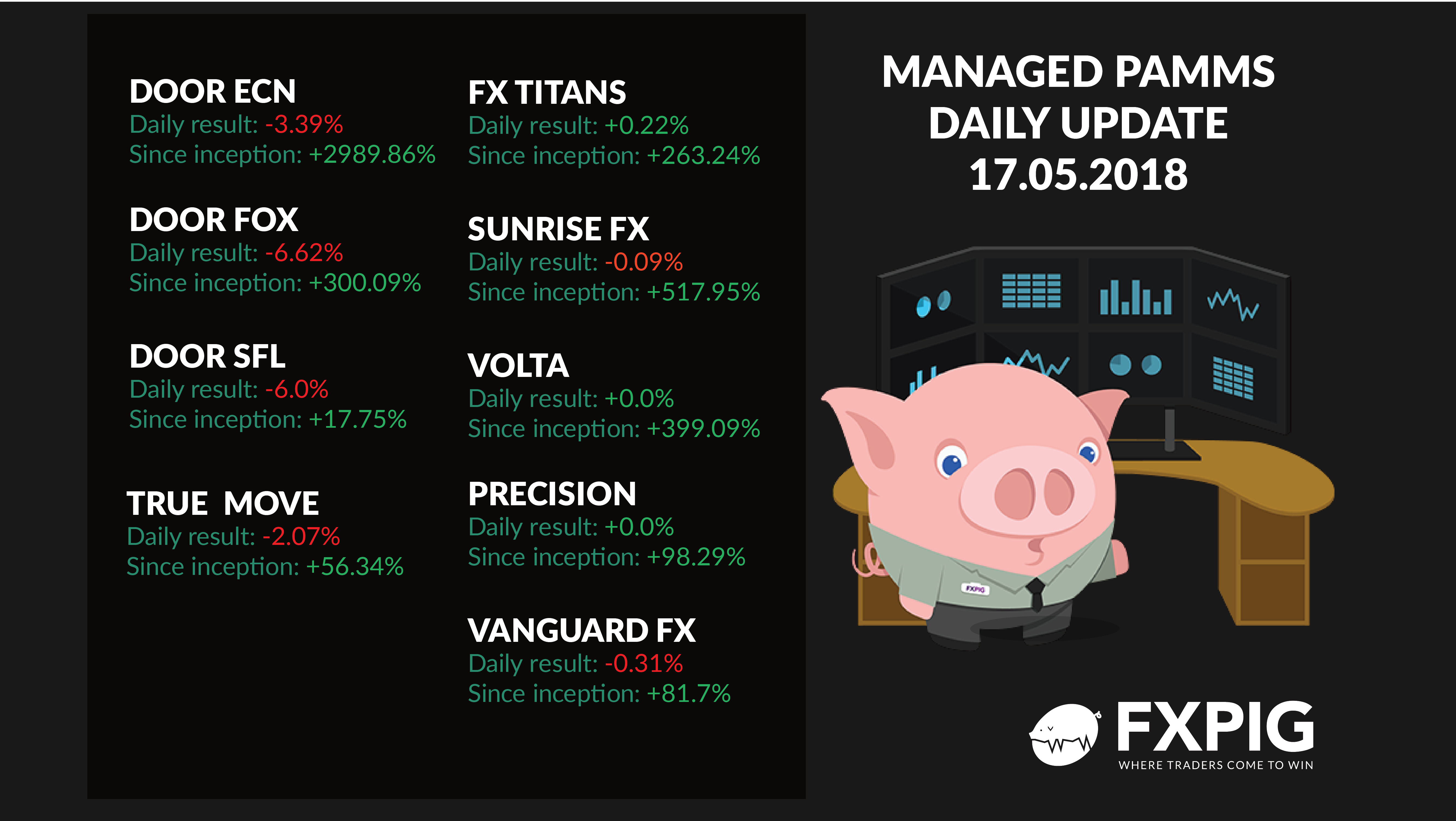FOREX_Daily-managed-accounts1705_FXPIG