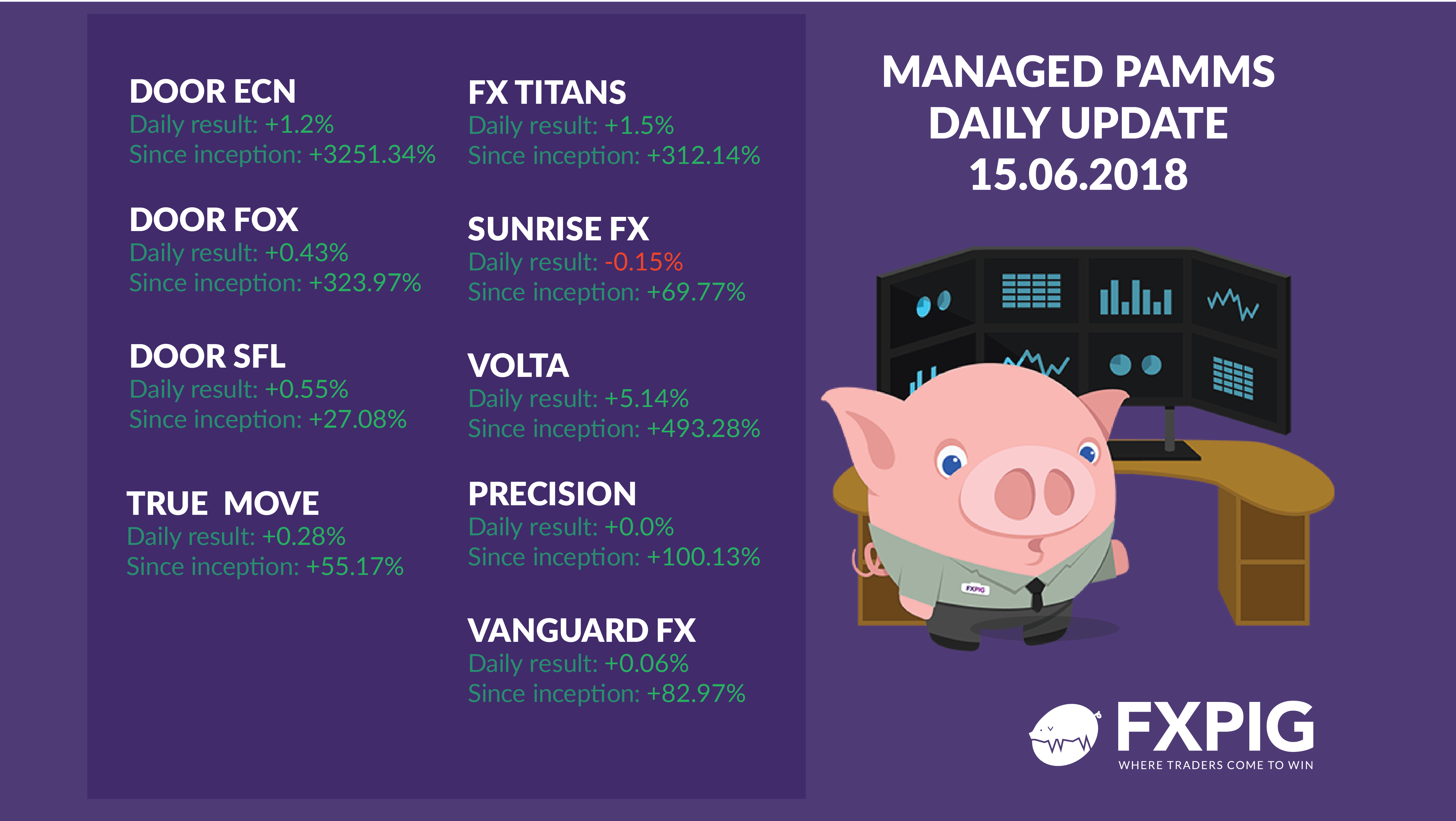 FOREX_Managed-daily-results-1506_FXPIG