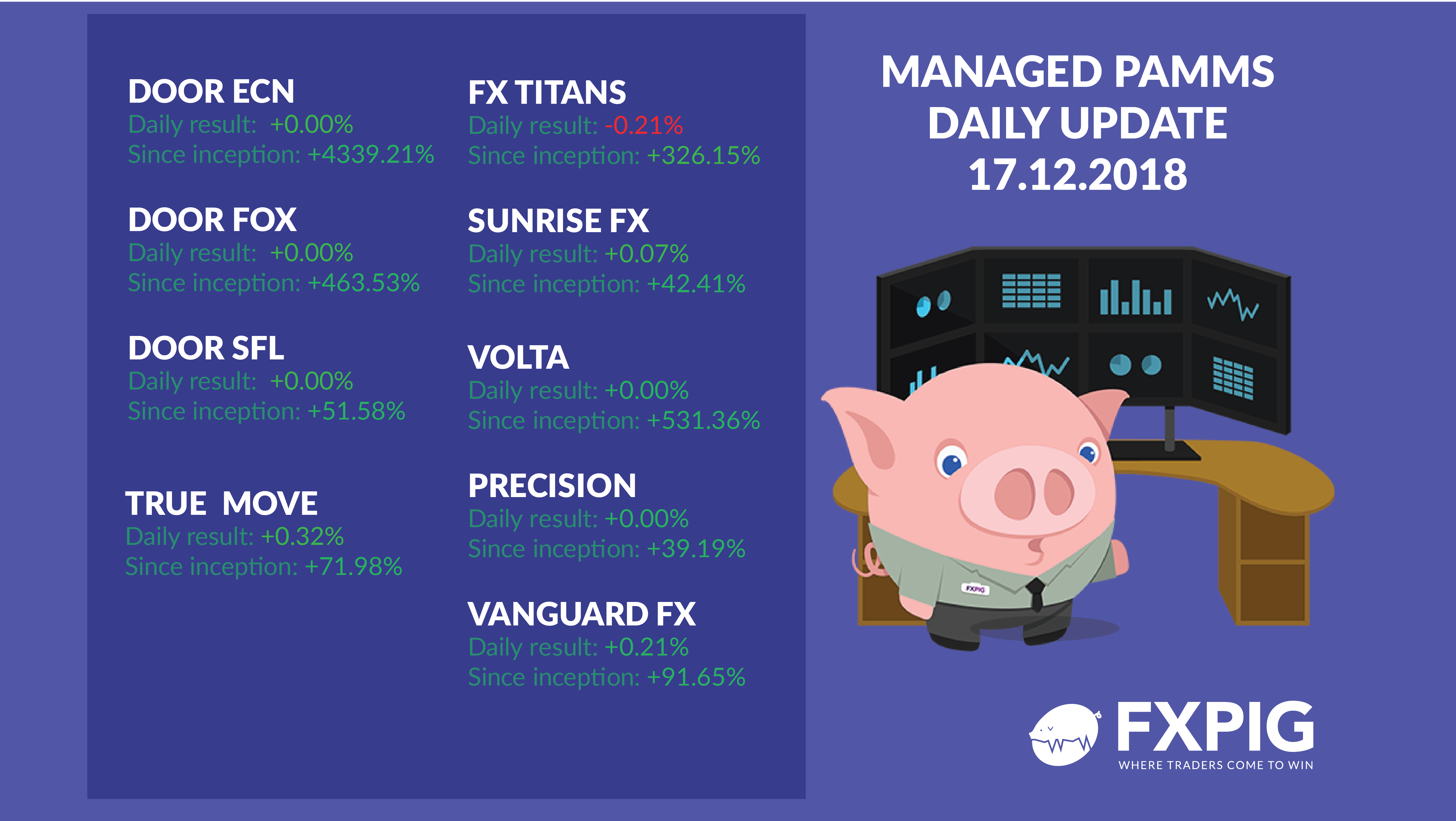Forex_Trading_Fx_Trader_FXPIG_PAMMS_MANAGED_ACCOUNTS_PROFIT_17.12.2018