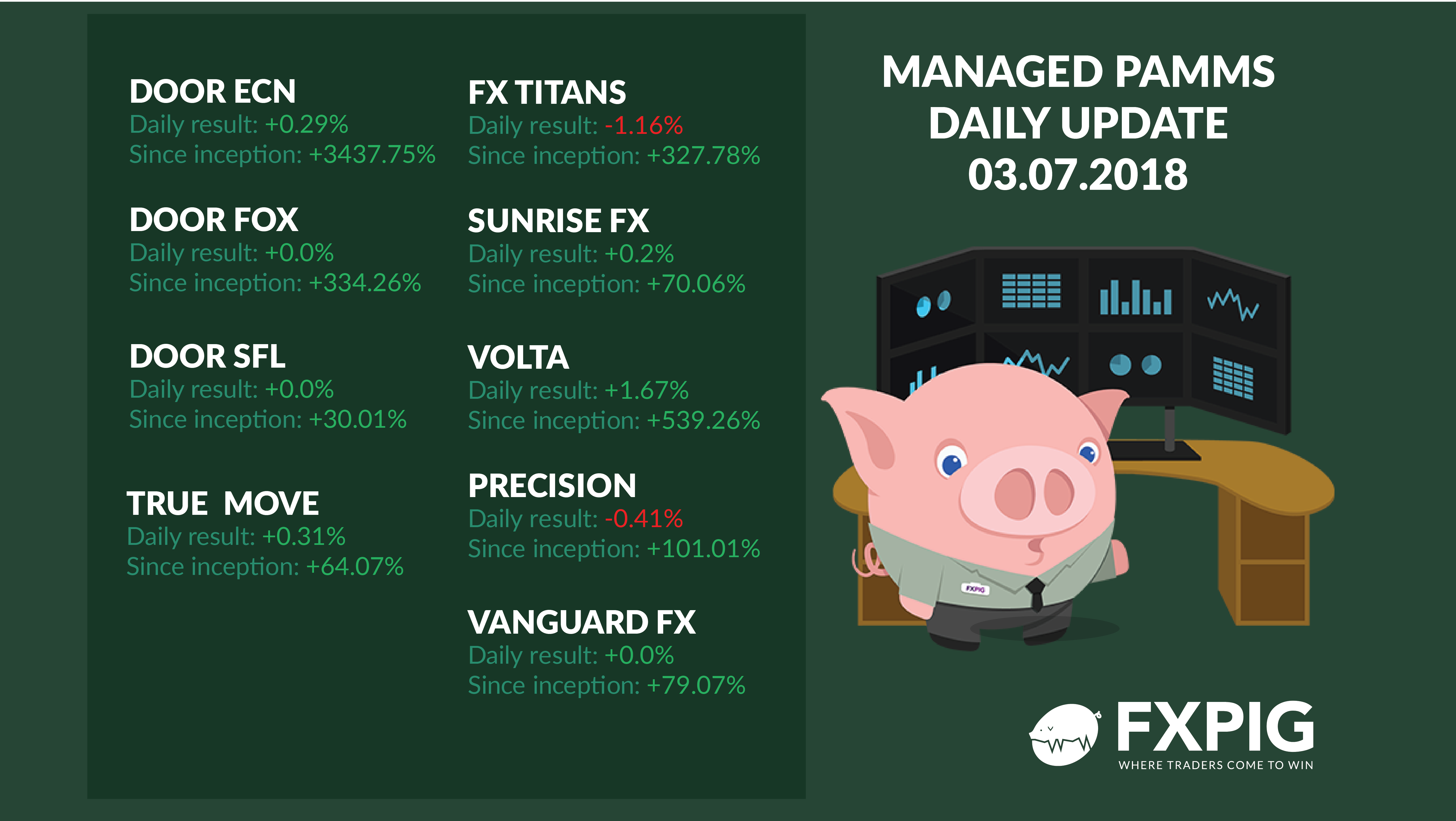FOREX_managed-forex-accounts-daily-results0307_FXPIG