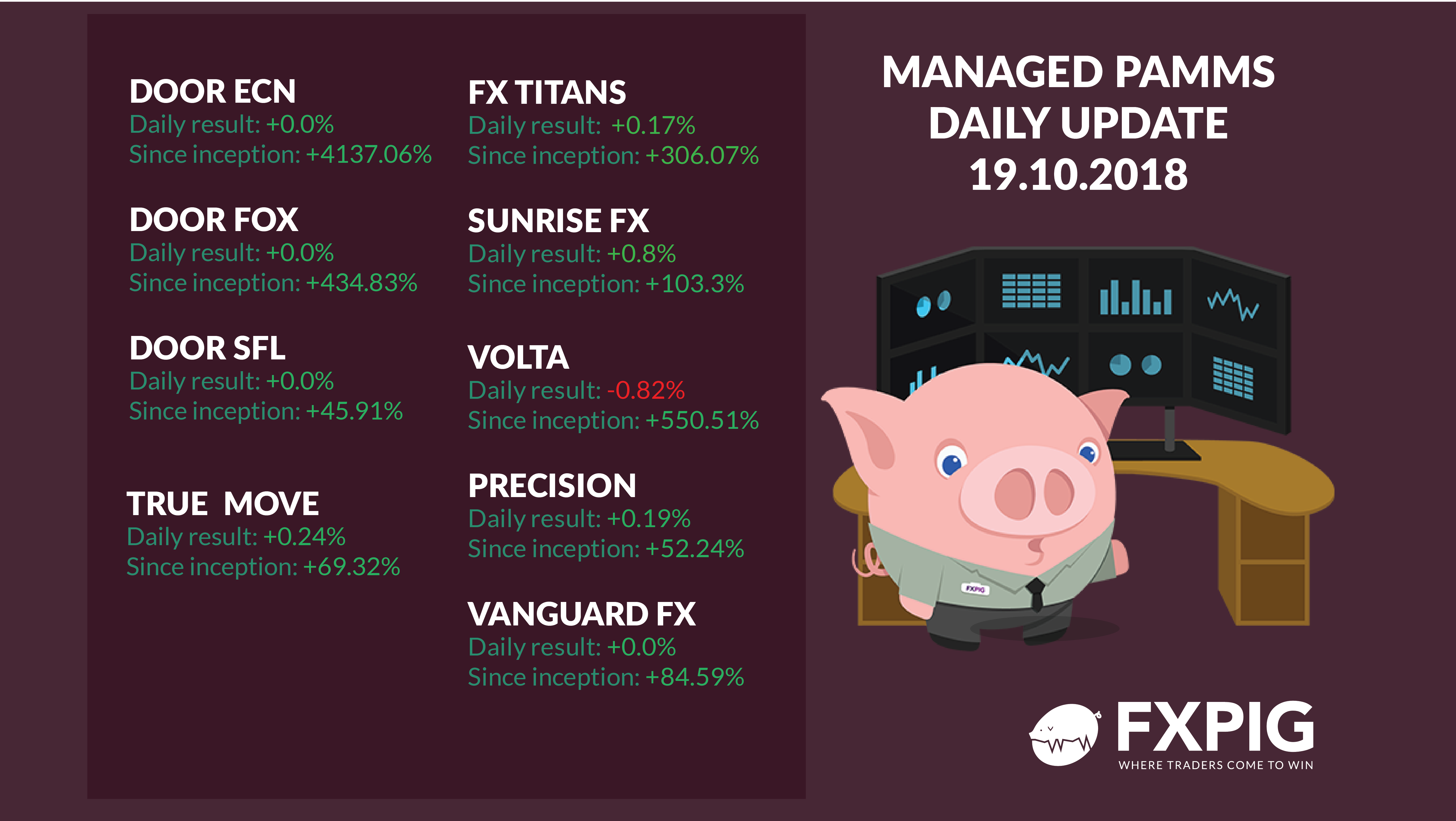 FOREX_Managed-Forex-Accounts-Daily-1910_FXPIG