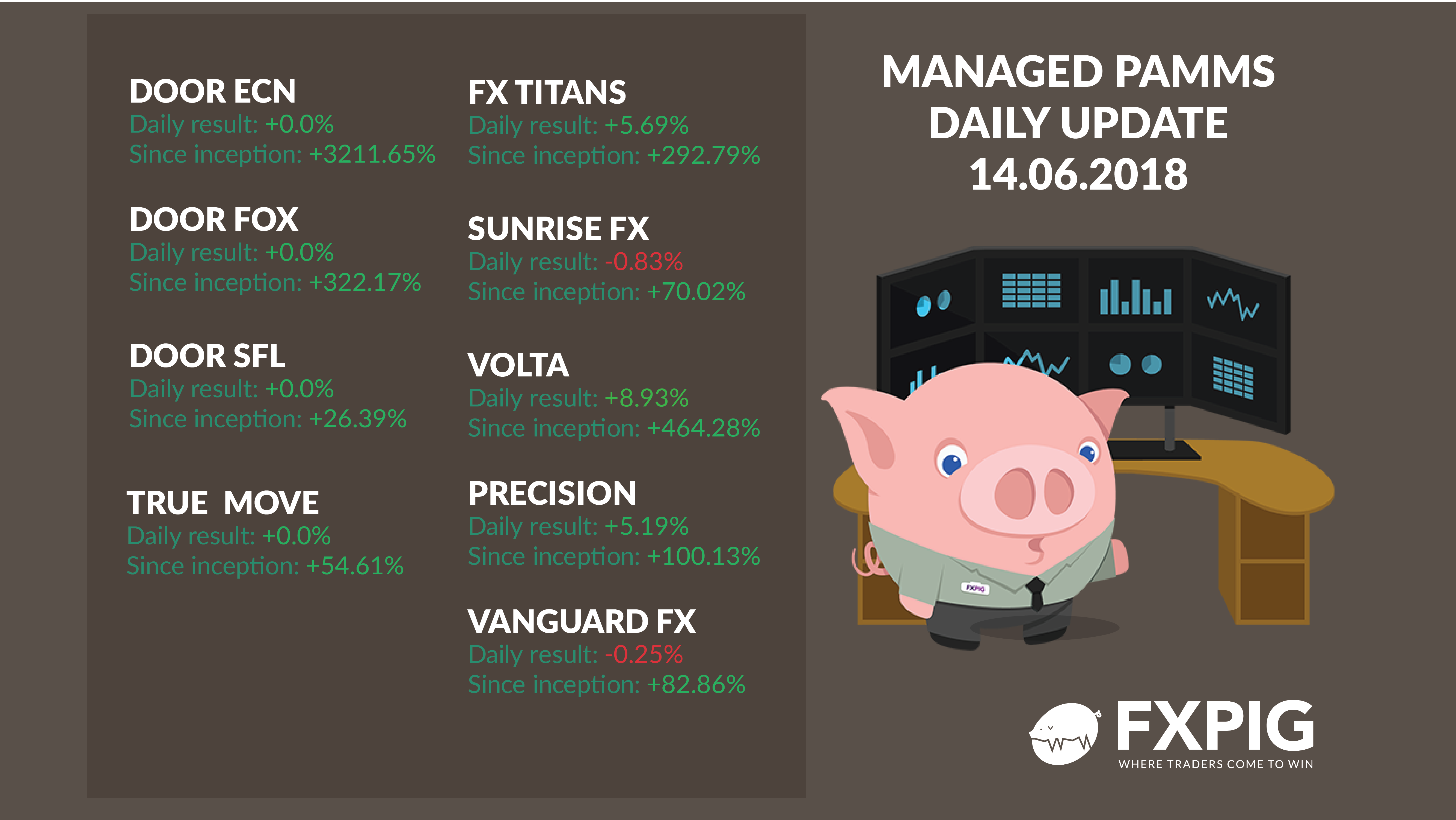 FOREX_managed-daily-results1406_FXPIG