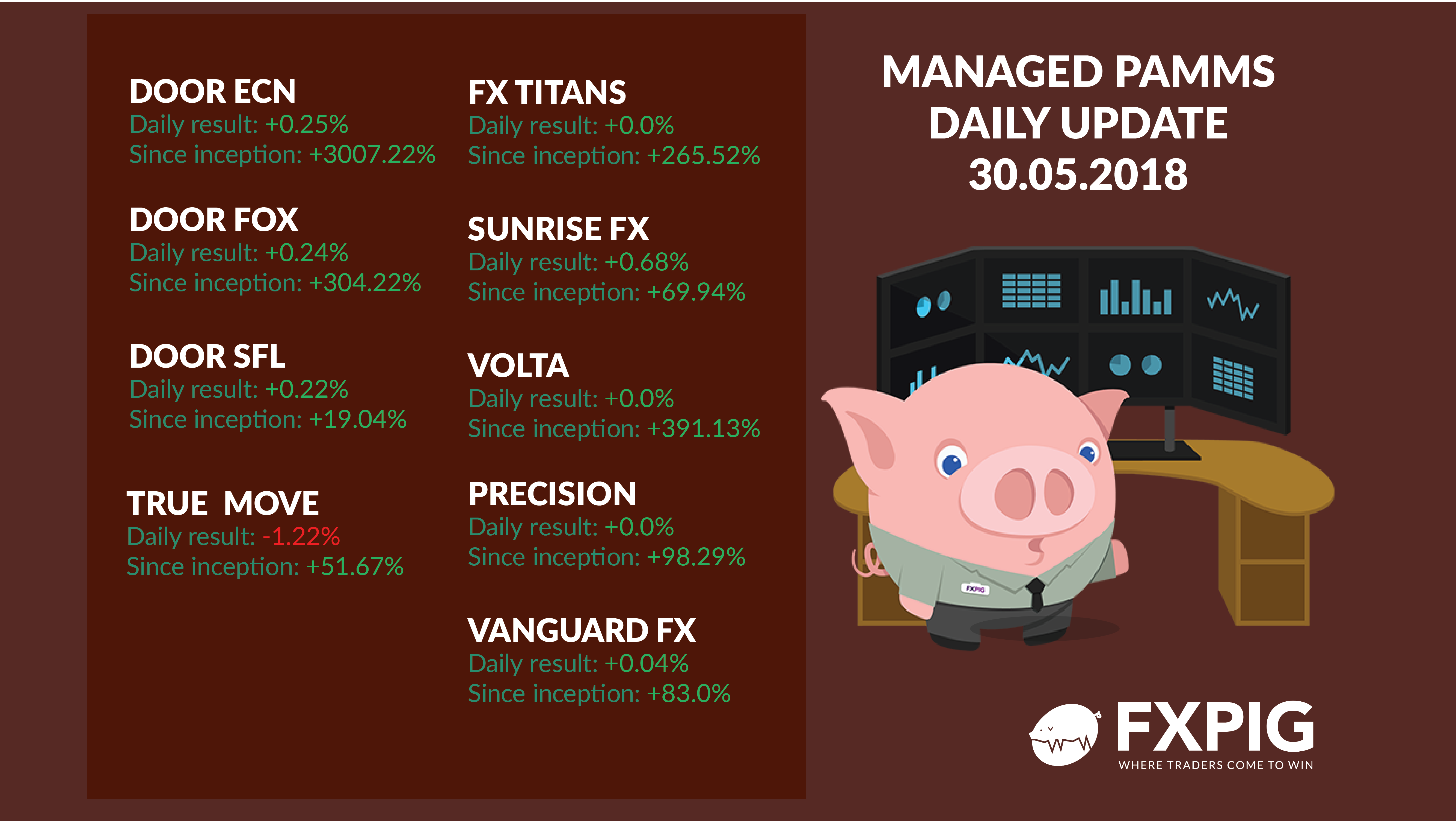 FOREX_managed-daily-accounts3005_FXPIG