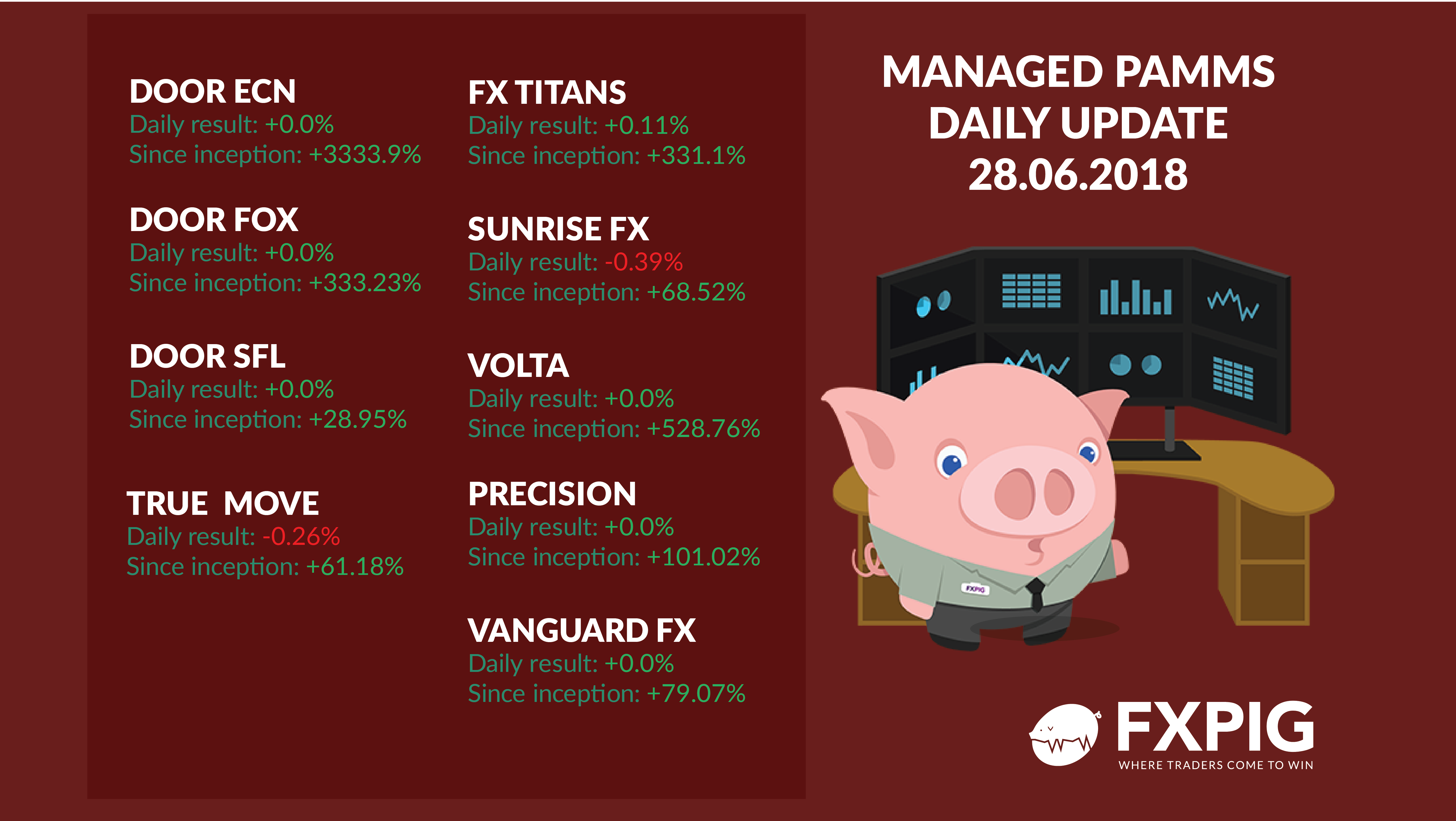 FOREX_Daily-managed-accounts-2806_FXPIG