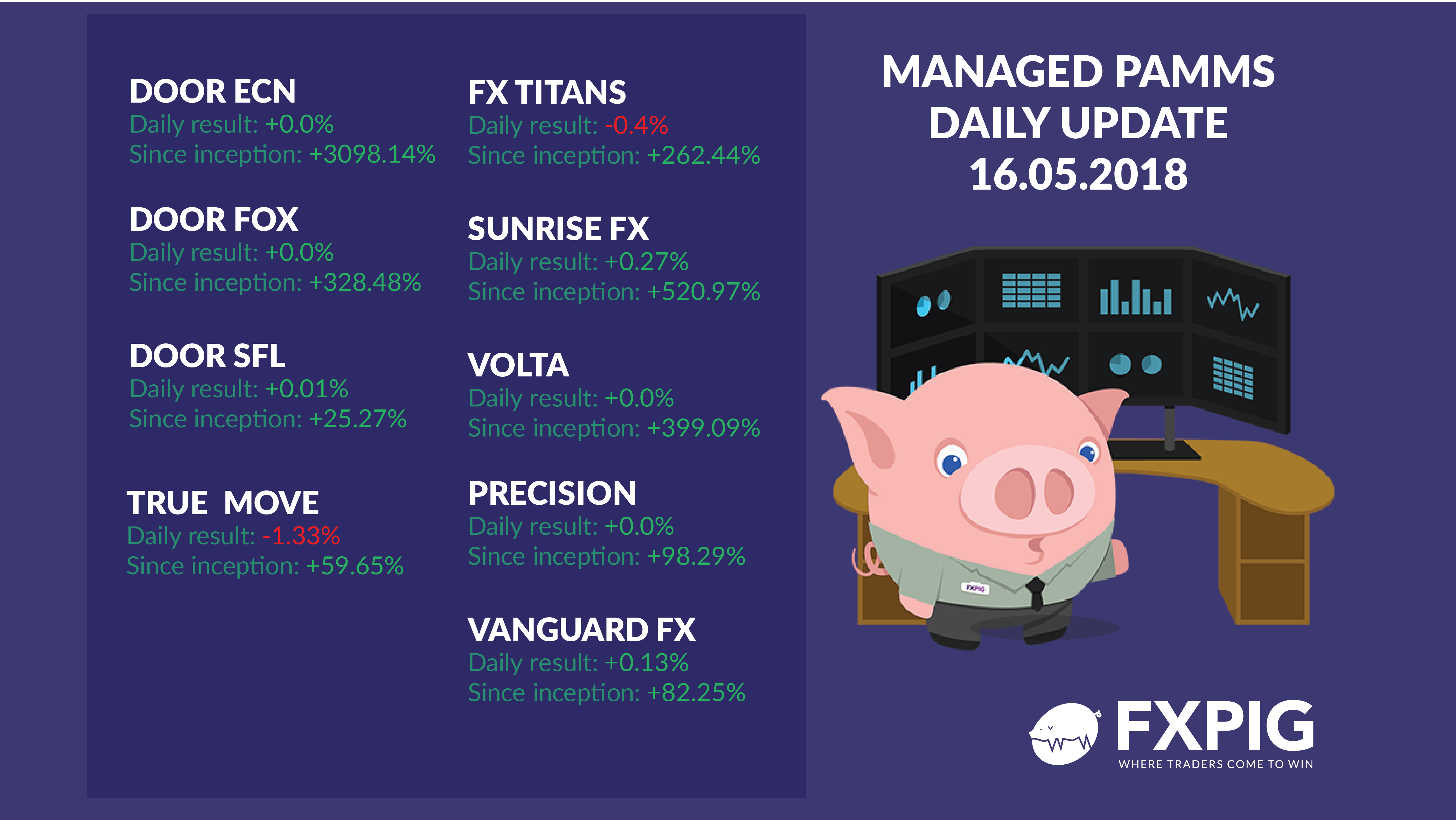FOREX_Daily-managed-accounts1605_FXPIG