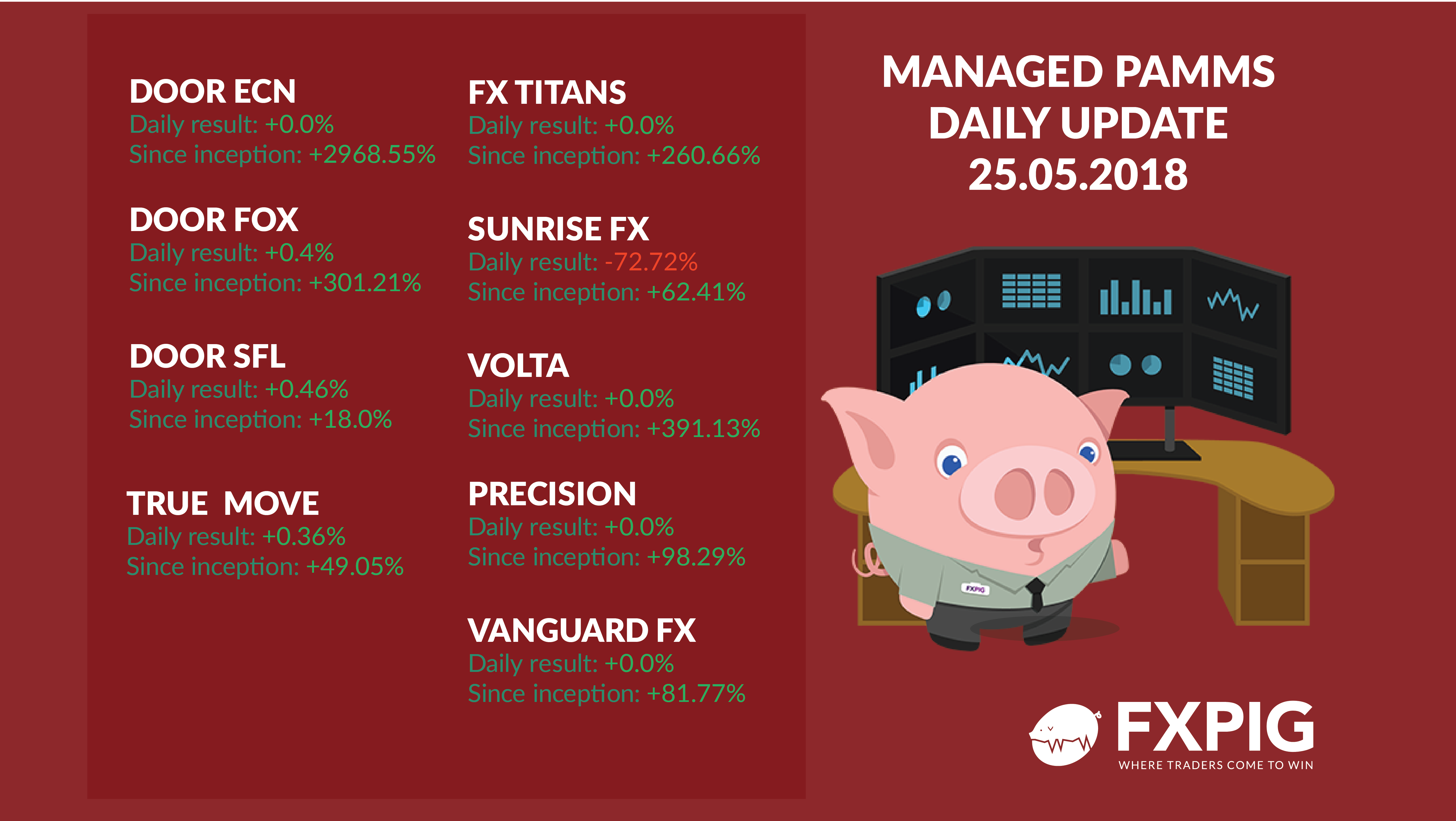 FOREX_daily-managed-accounts2505_FXPIG