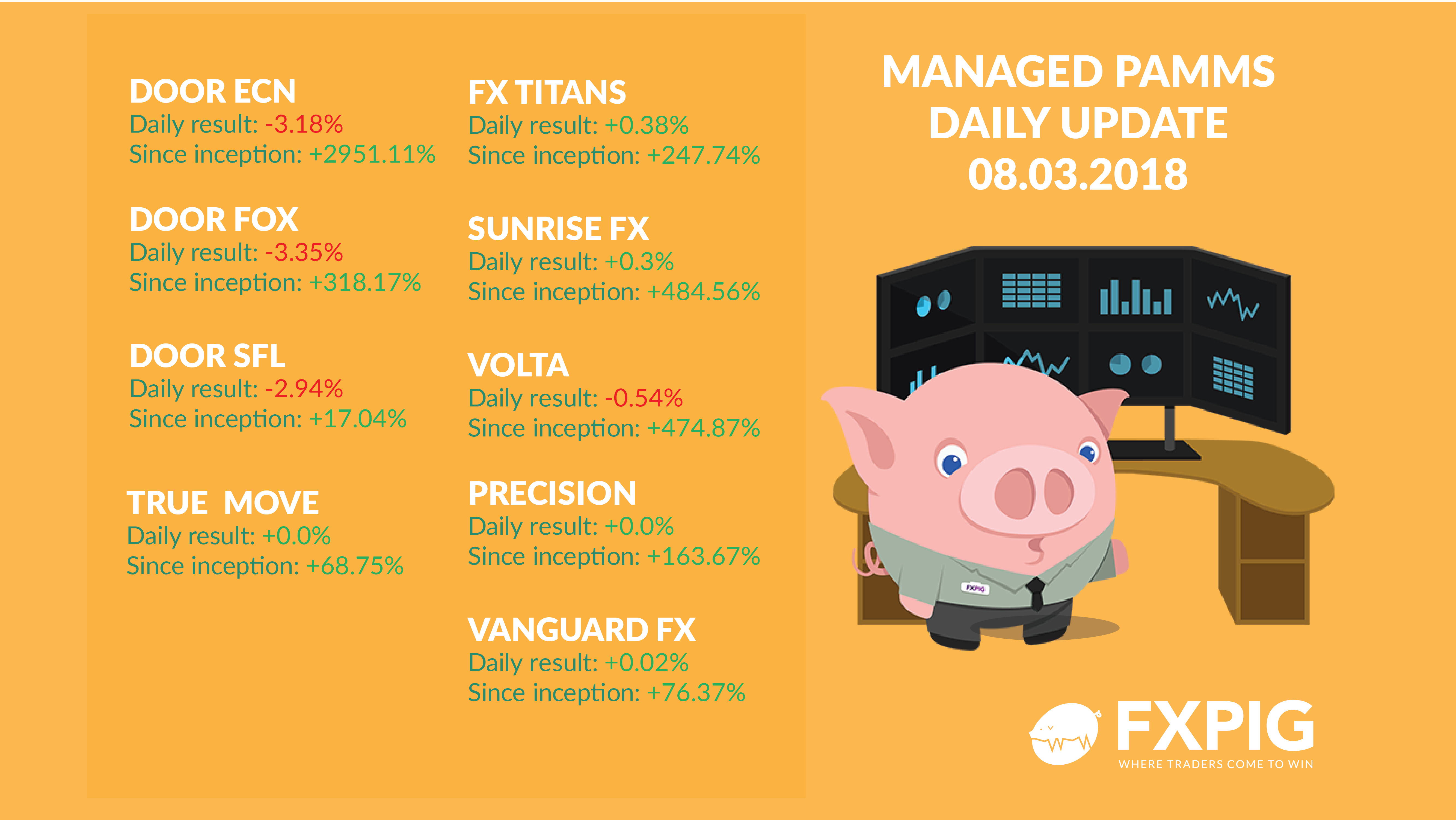 FOREX_PAMM-Daily-results_08-03-2018_FXPIG