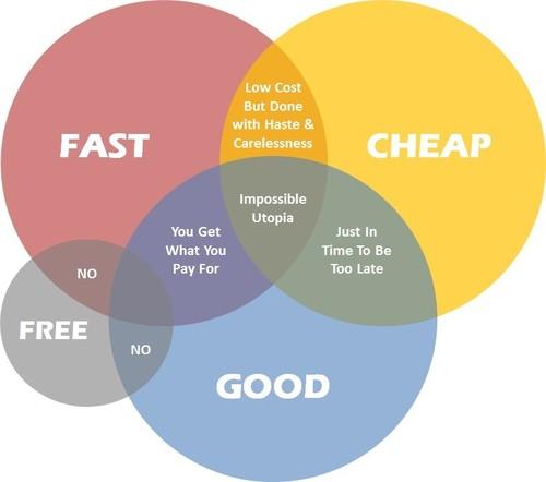 Fast-Cheap-Good.jpg