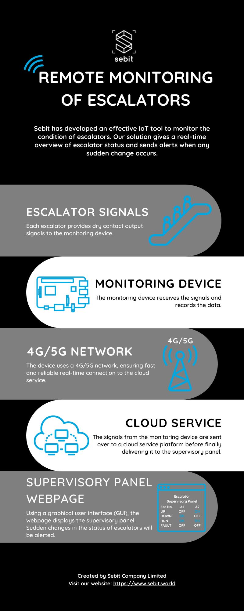 Sebit Remote Monitoring of Escalators Infographic
