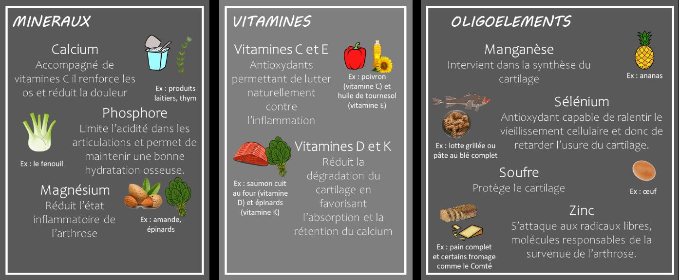 composés organiques présent dans les aliments et ayant un impact sur l'artrose