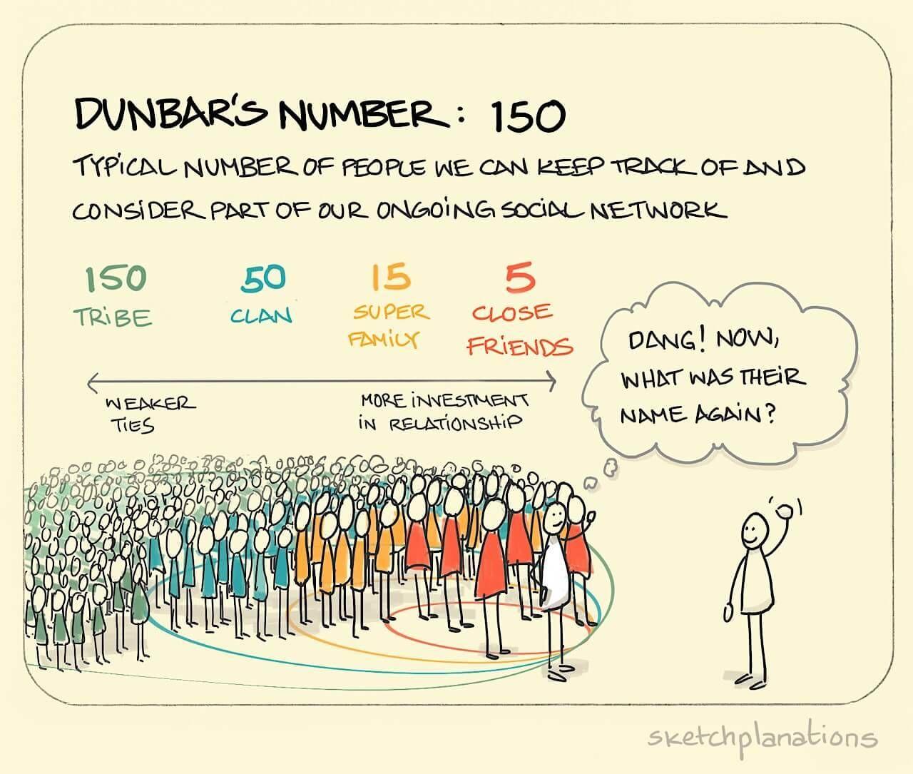 Can We Break Dunbar's Number?
