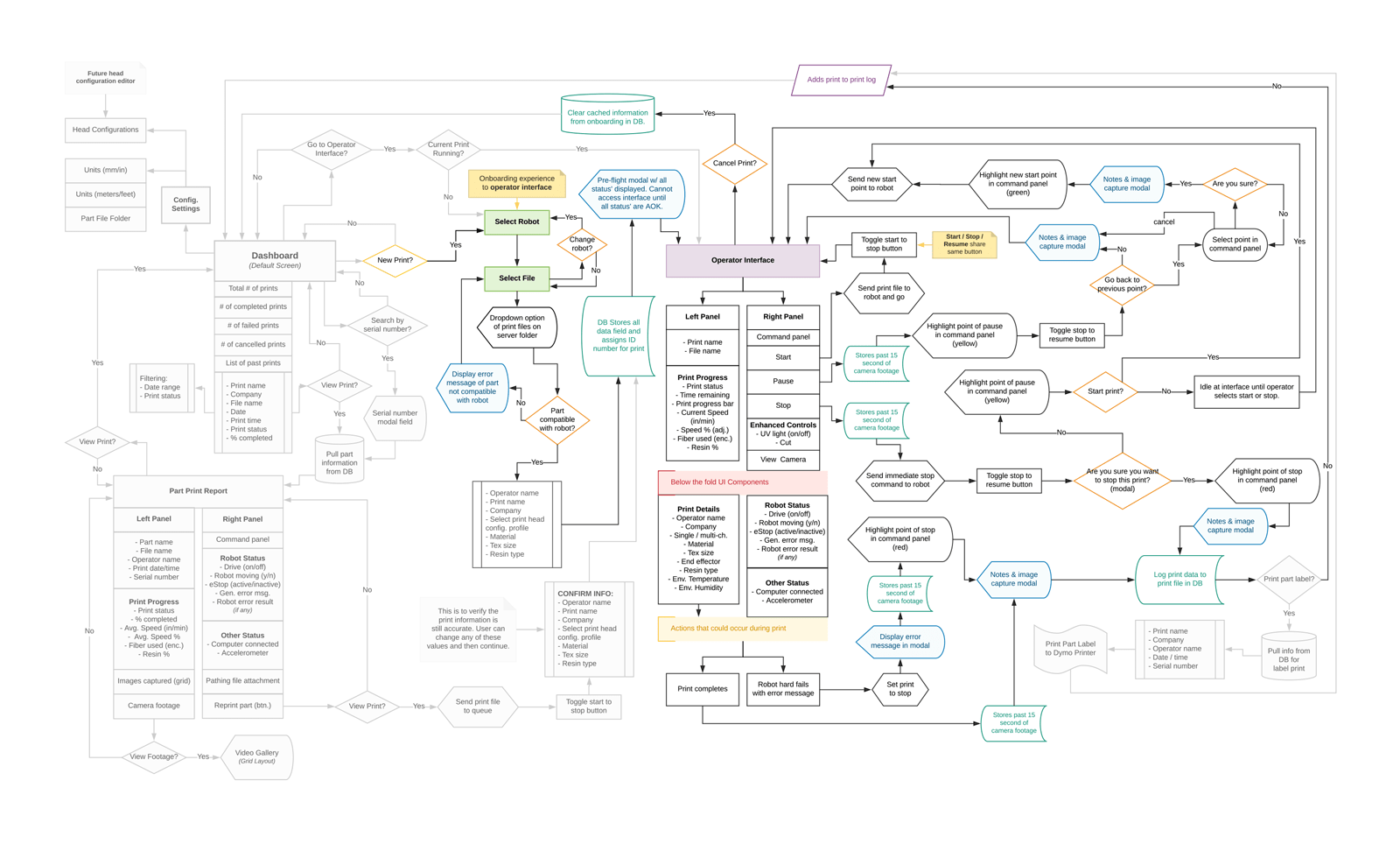 Mind mapping of entire product experience.