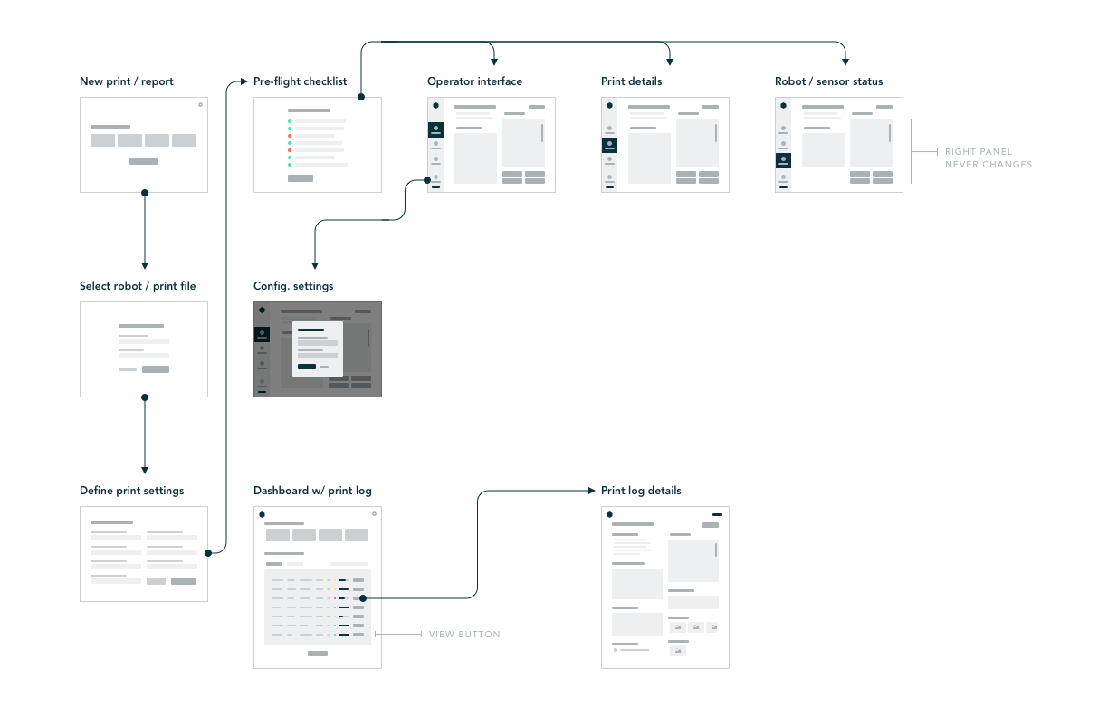 Simple user flow of Robot Operating System
