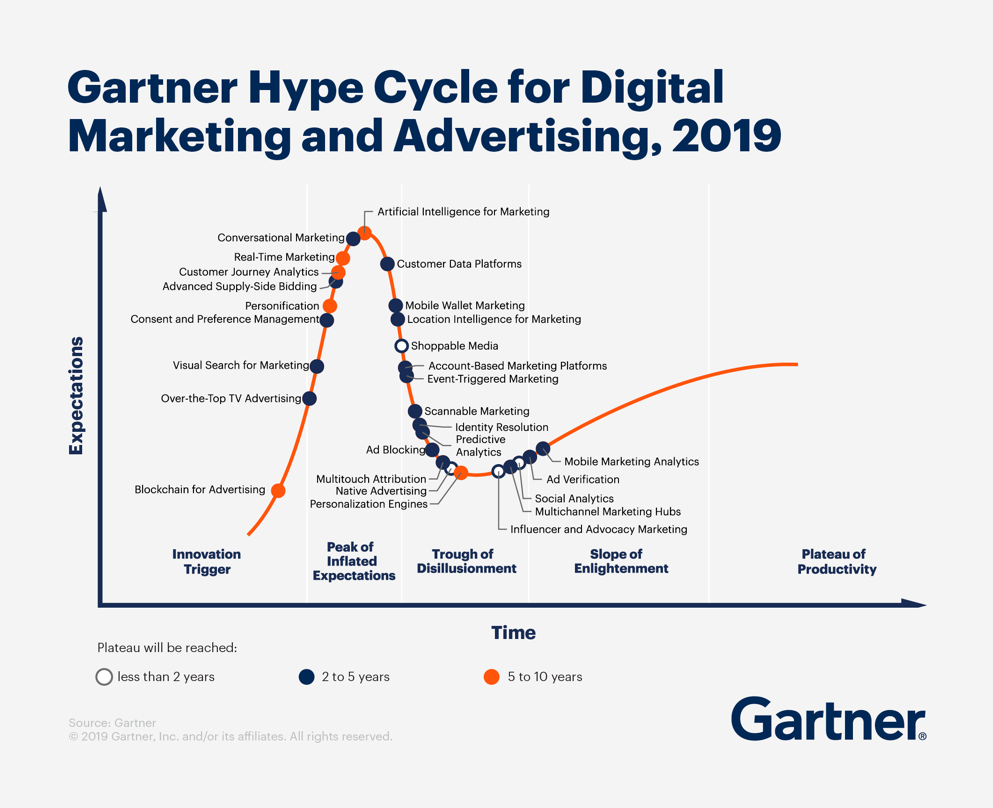 Gartner Hype Cycle for Digital Marketing and Advertising 2019