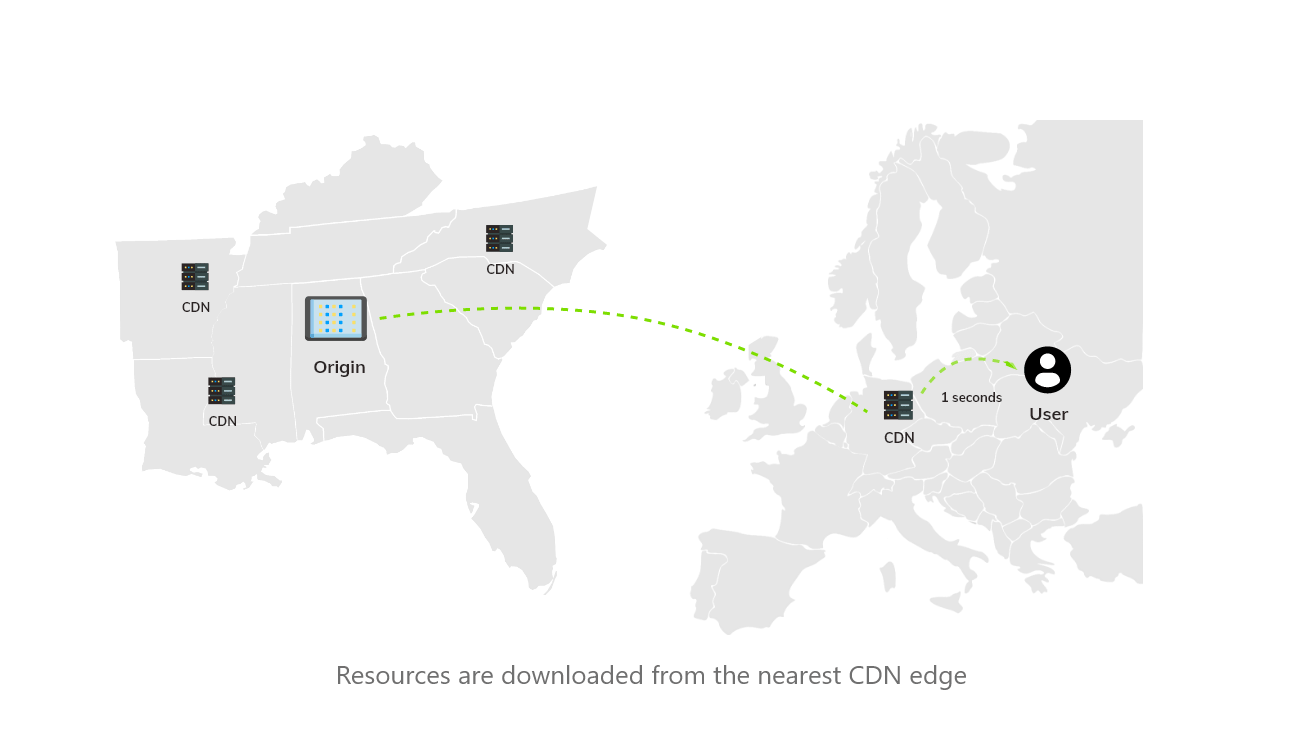 loading resource directly from a CDN in France