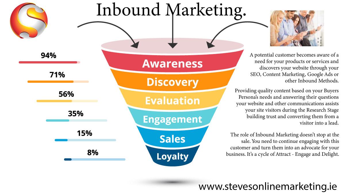 Digital Marketing Sales Funnel