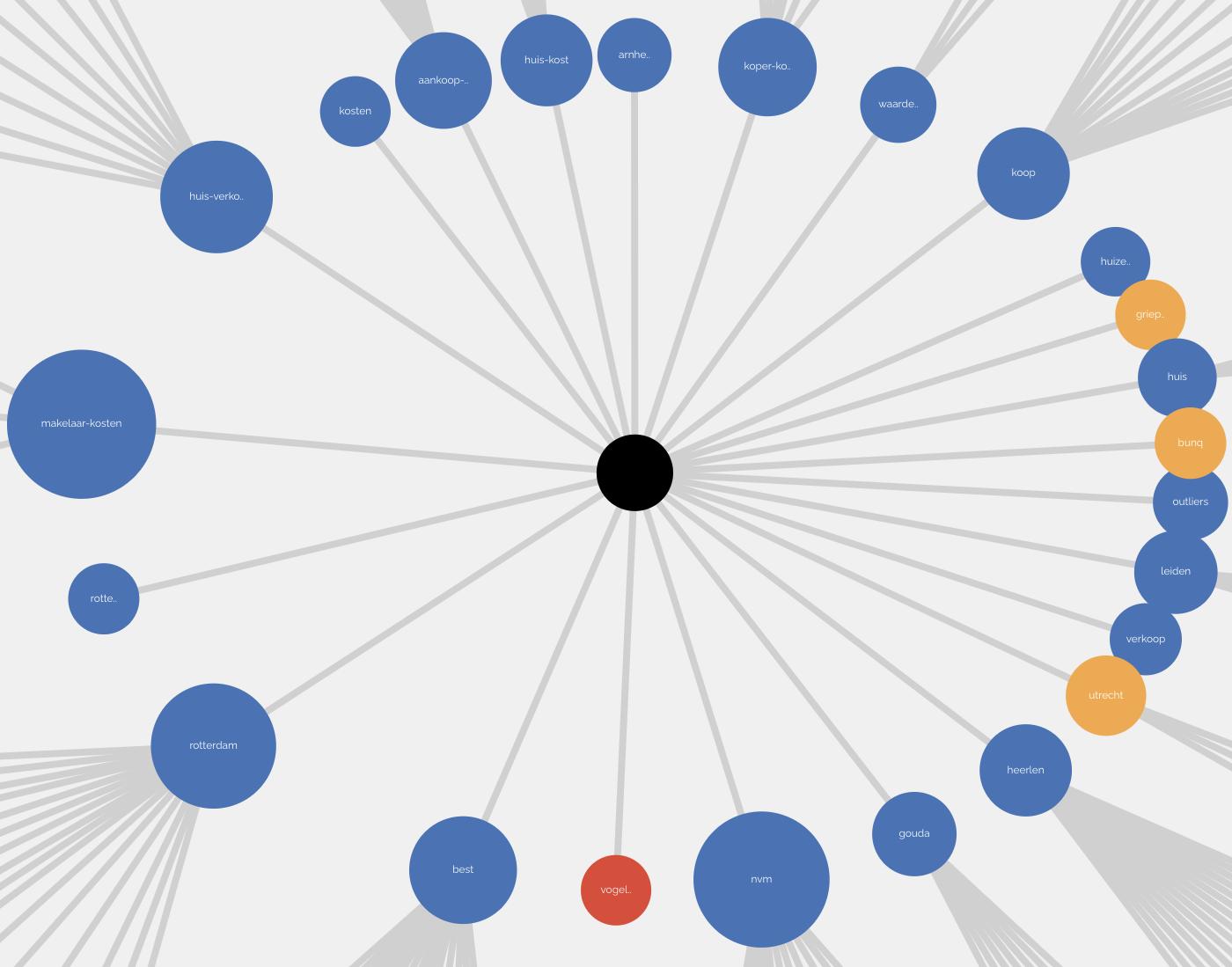 Screenshot van groepen keywords uit keywi