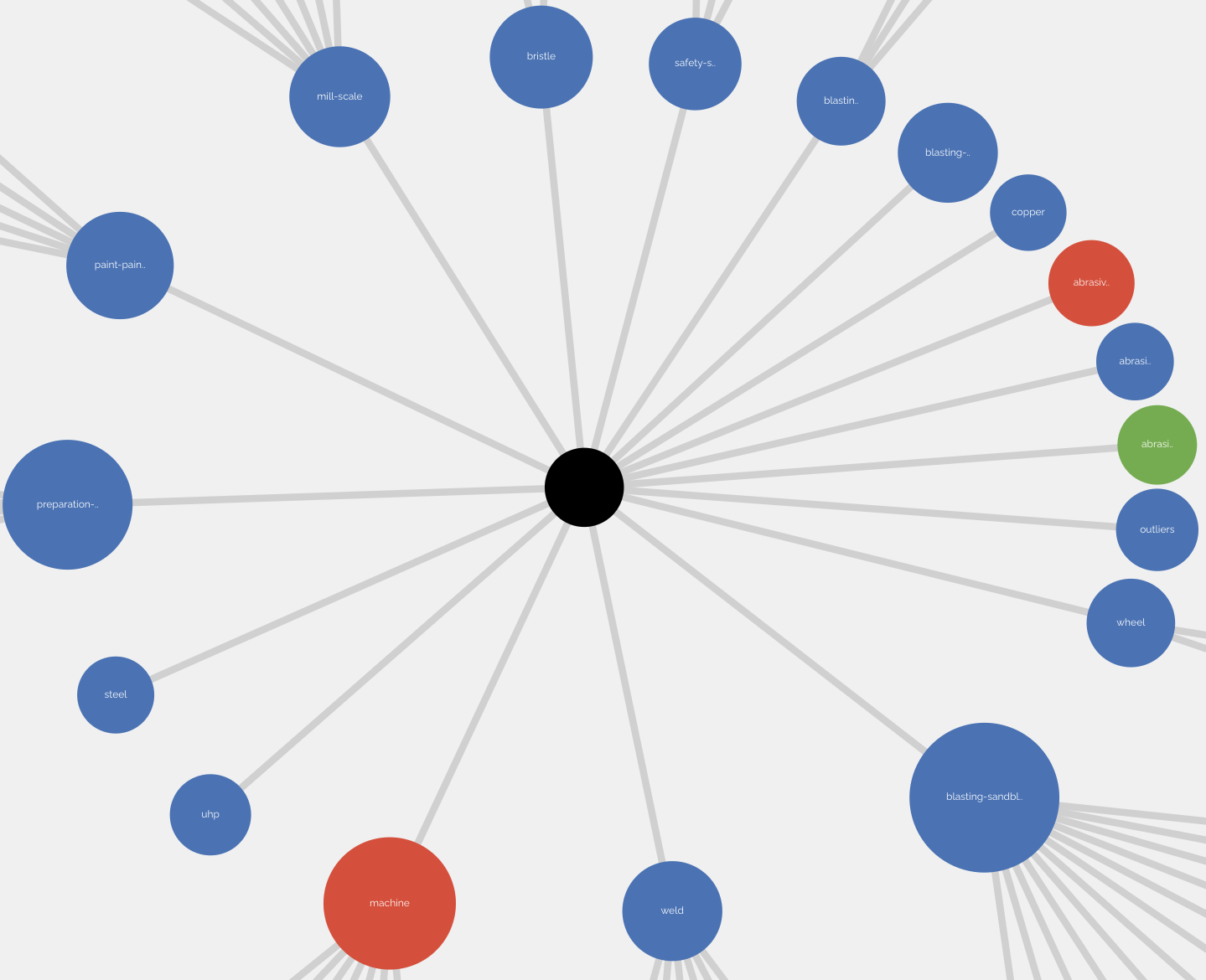 Screenshot of KeyWI clustering example