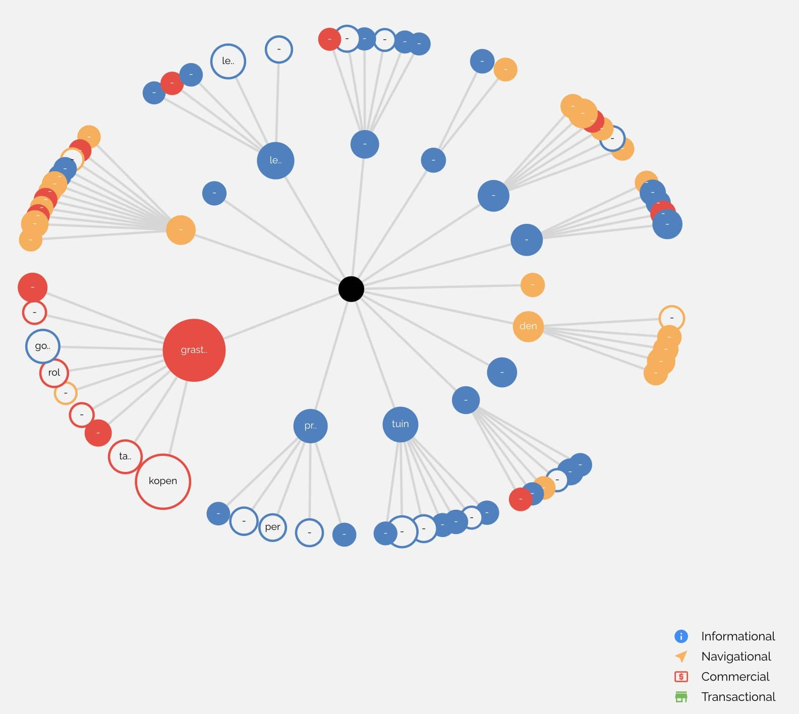 Screenshot: KeyWI visualisation with user intent view