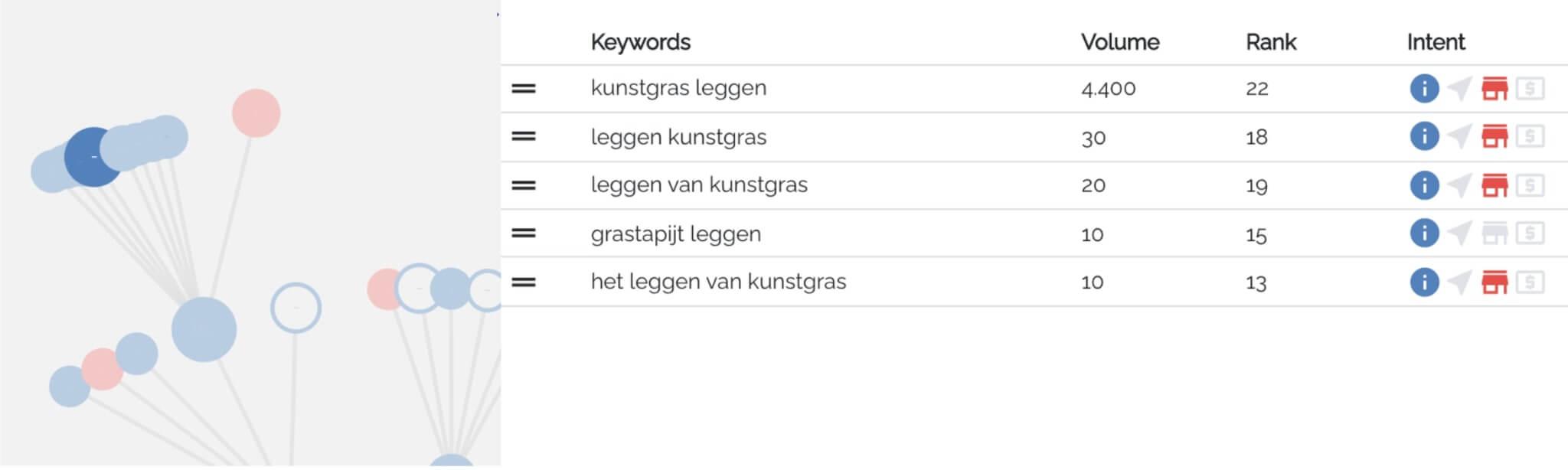 "Screenshot: KeyWI subcluster keywords ""laying artificial grass"""