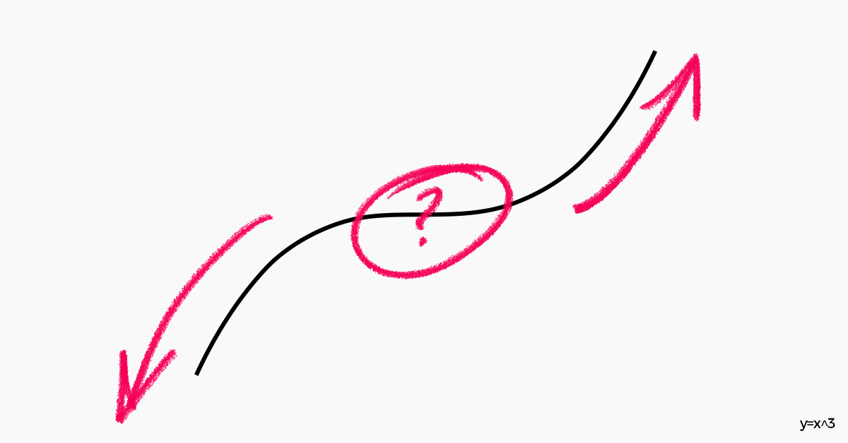 A cubic curve graph with arrows on it pointing up and down