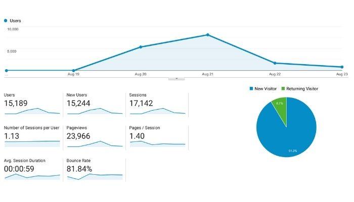 A Google Analytics dashboard