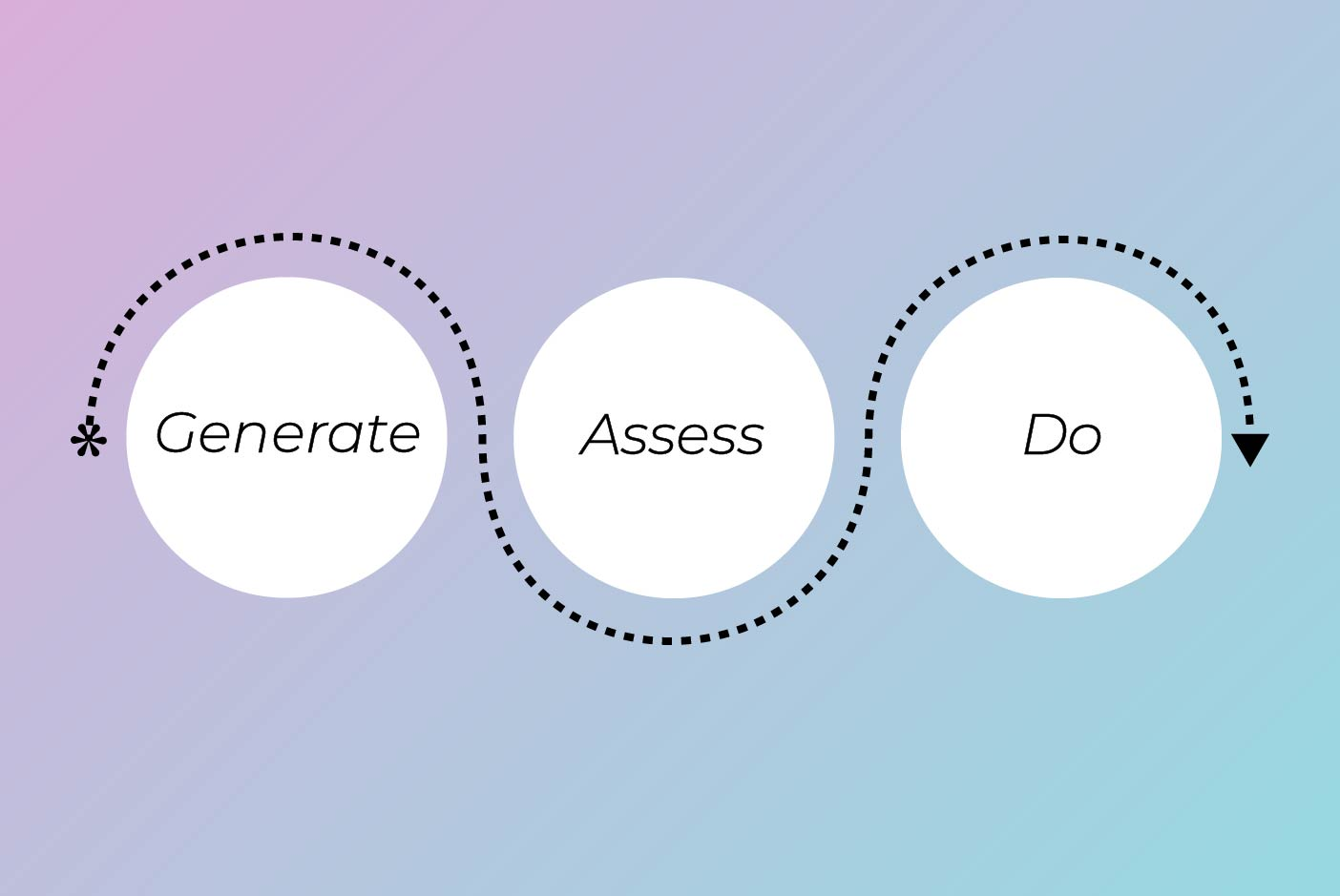 Three connected circles that say generate, assess, do