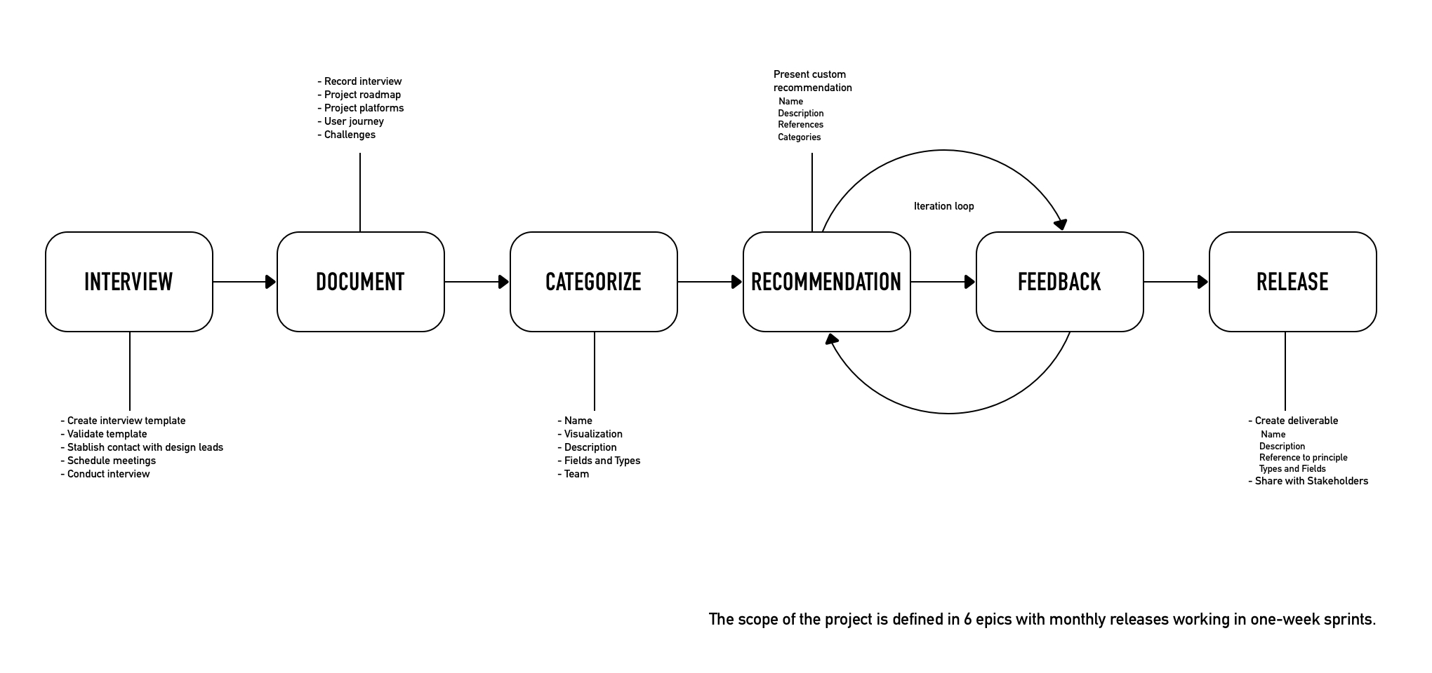 Process flow for the interview and recommendation