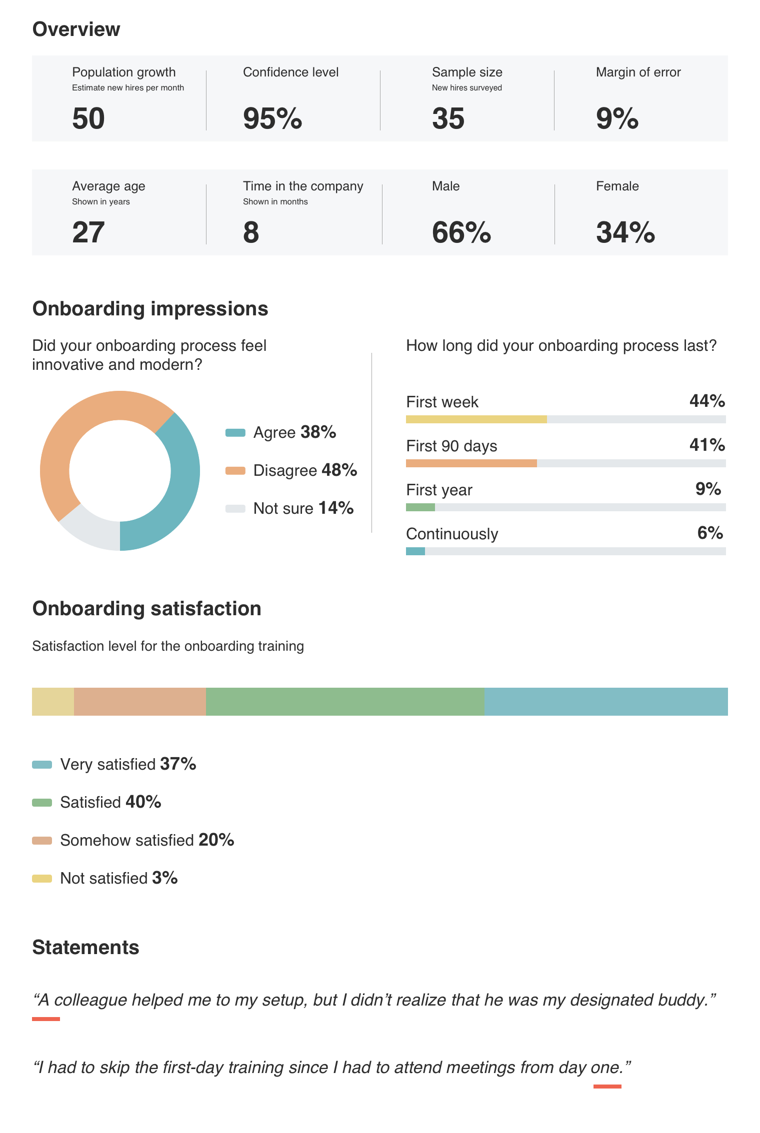 Charts and results for the internal evaluation