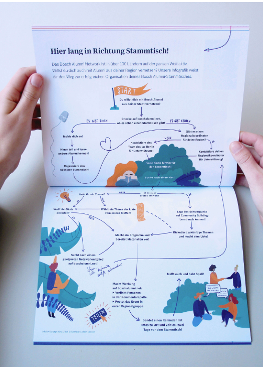 Editorial Illustration, Bosch Magazine