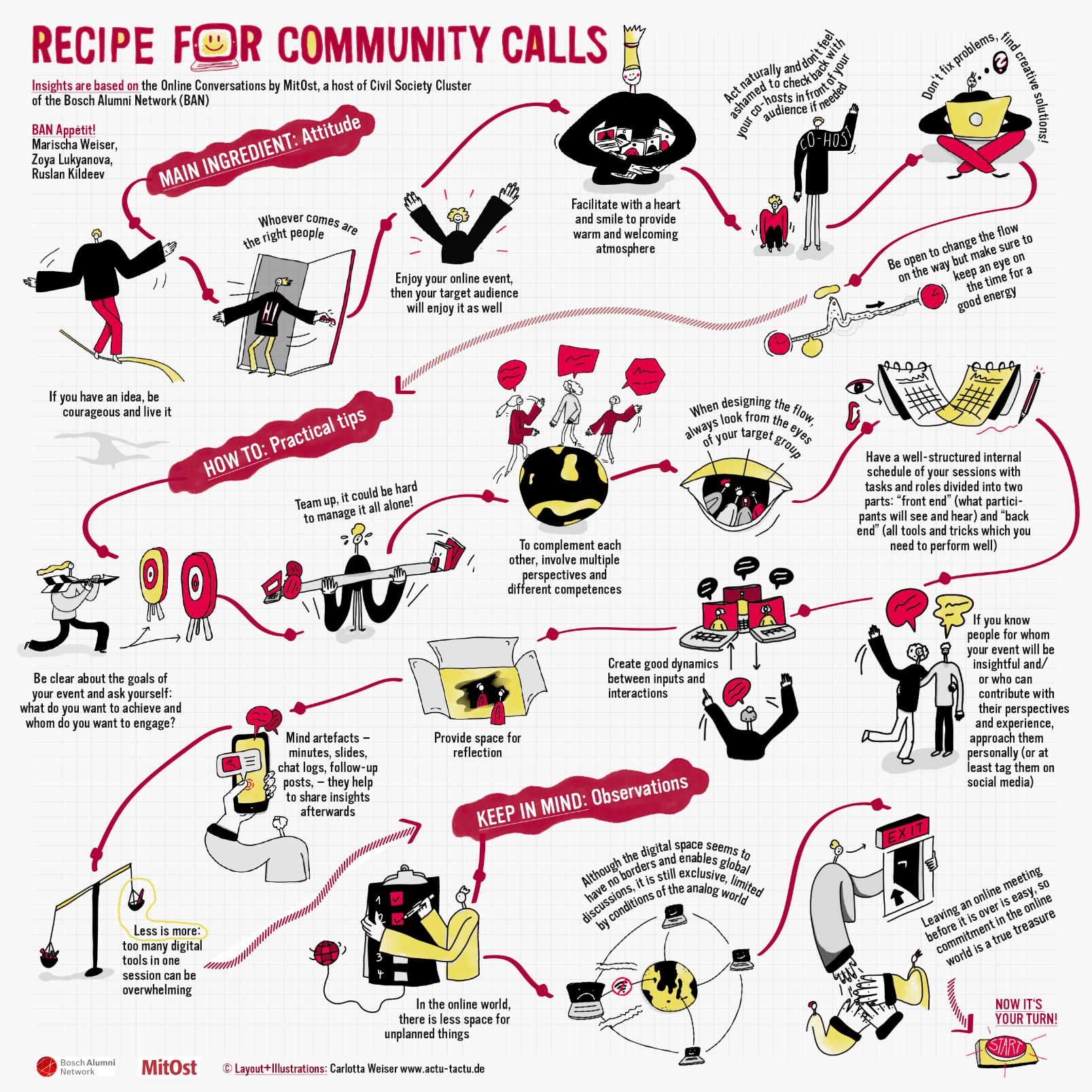 Visualisation - recipe for community calls
